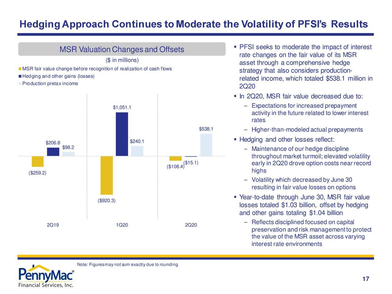 El enfoque de cobertura continúa moderando la volatilidad de los resultados de PFSI