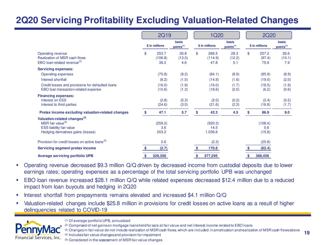 Rentabilidad 2T20 Excluyendo cambios por valoración
