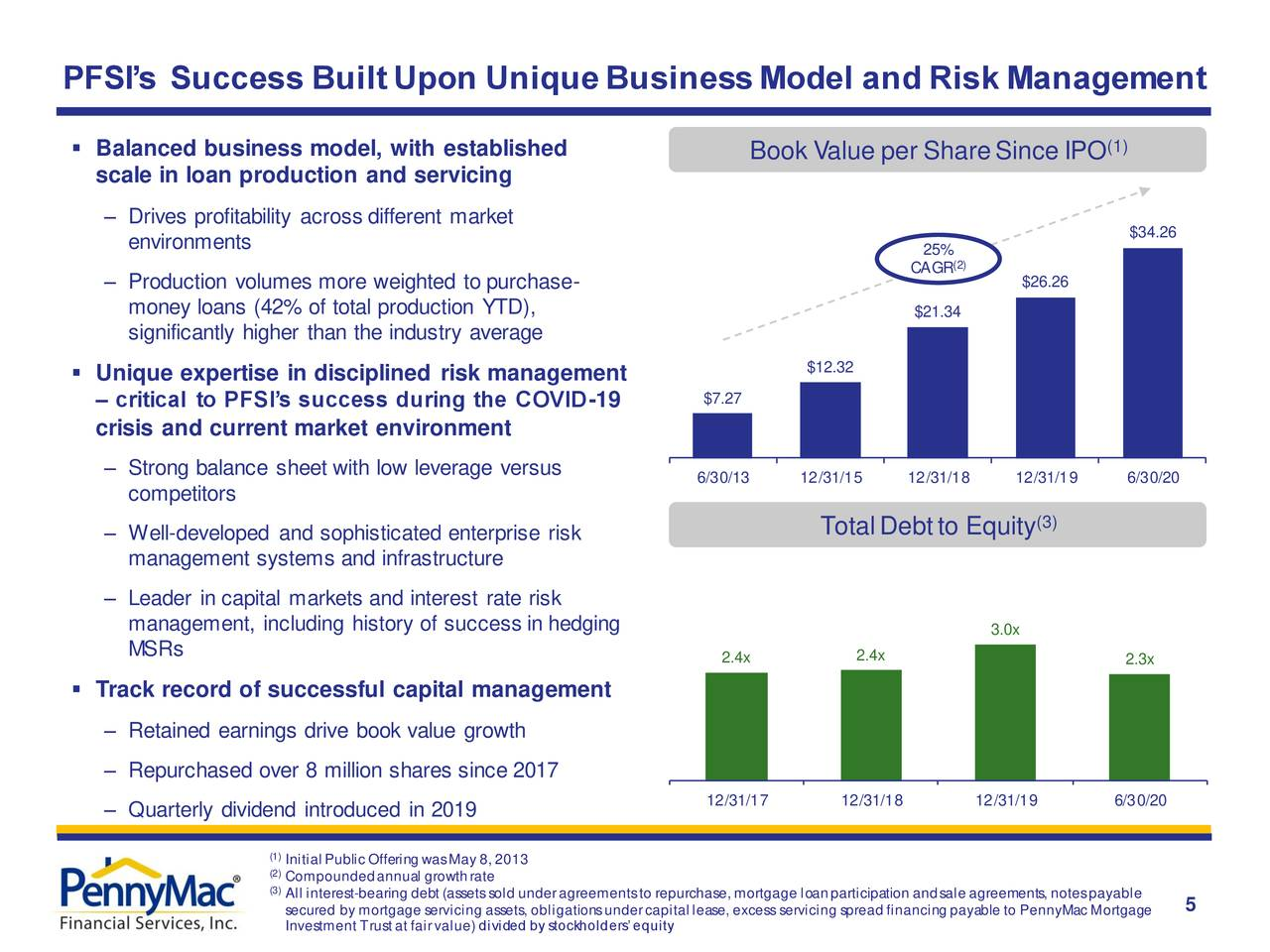 El éxito de PFSI construido sobre un modelo empresarial único y gestión de riesgos