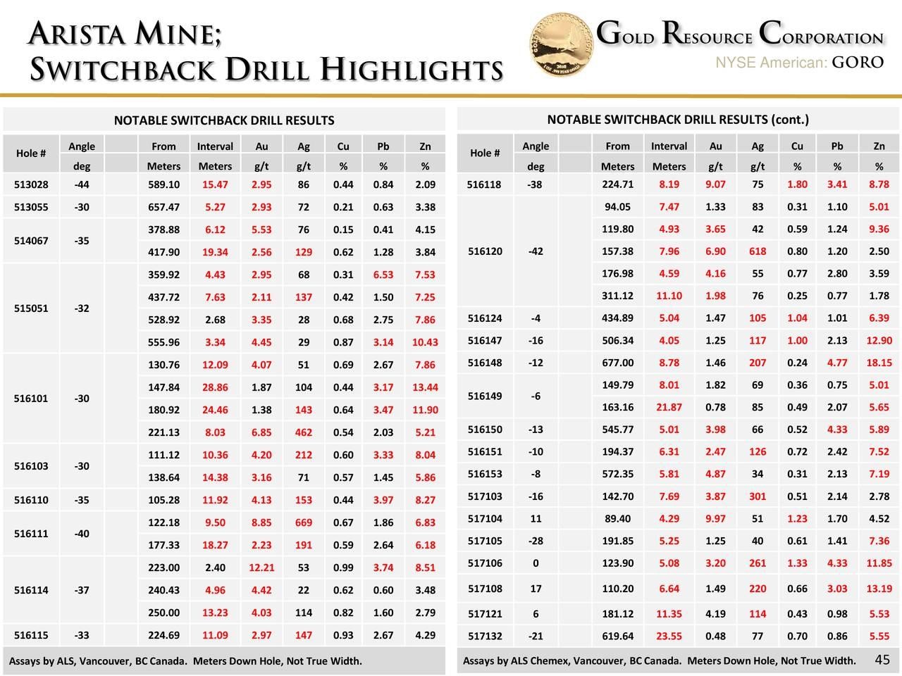Gold Resource (GORO) Investor Presentation