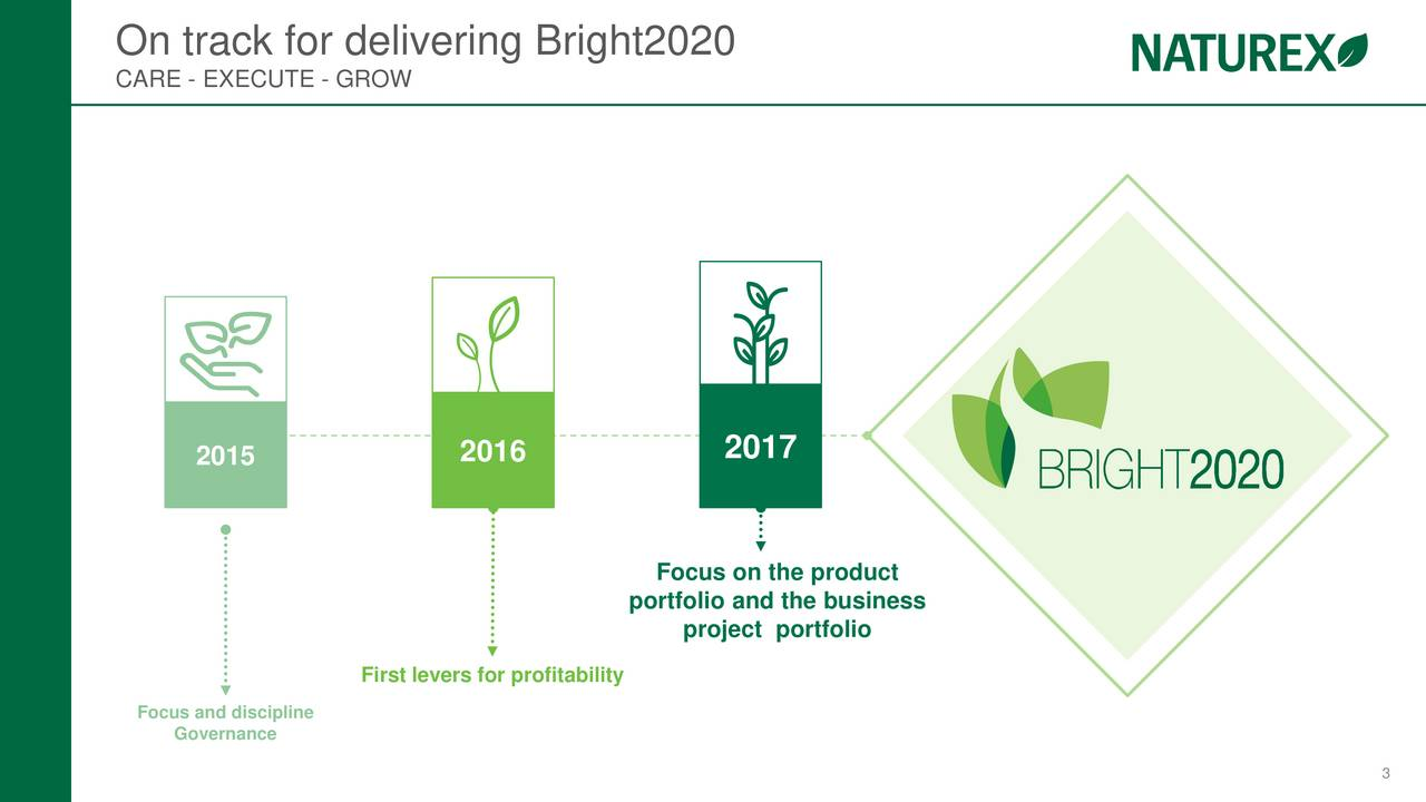 CARE - EXECUTE - GROW 2015 2016 2017 Focus on the product portfolio and the business project portfolio First levers for profitability FocGovernancecipline 3