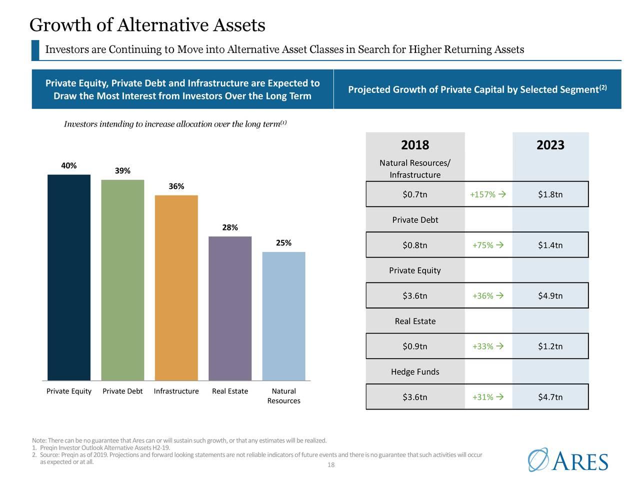 Crecimiento de activos alternativos