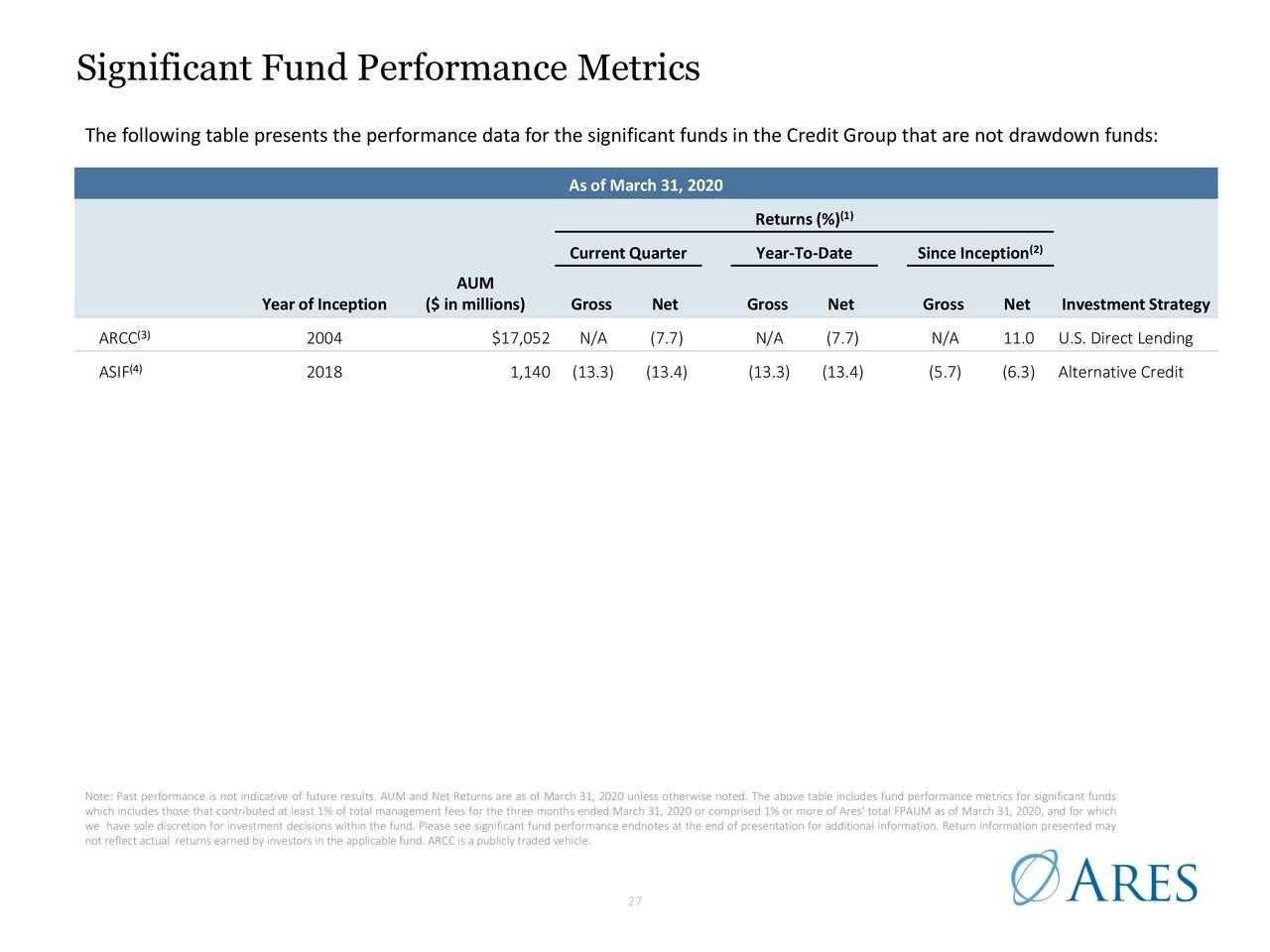 Métricas significativas de rendimiento del fondo