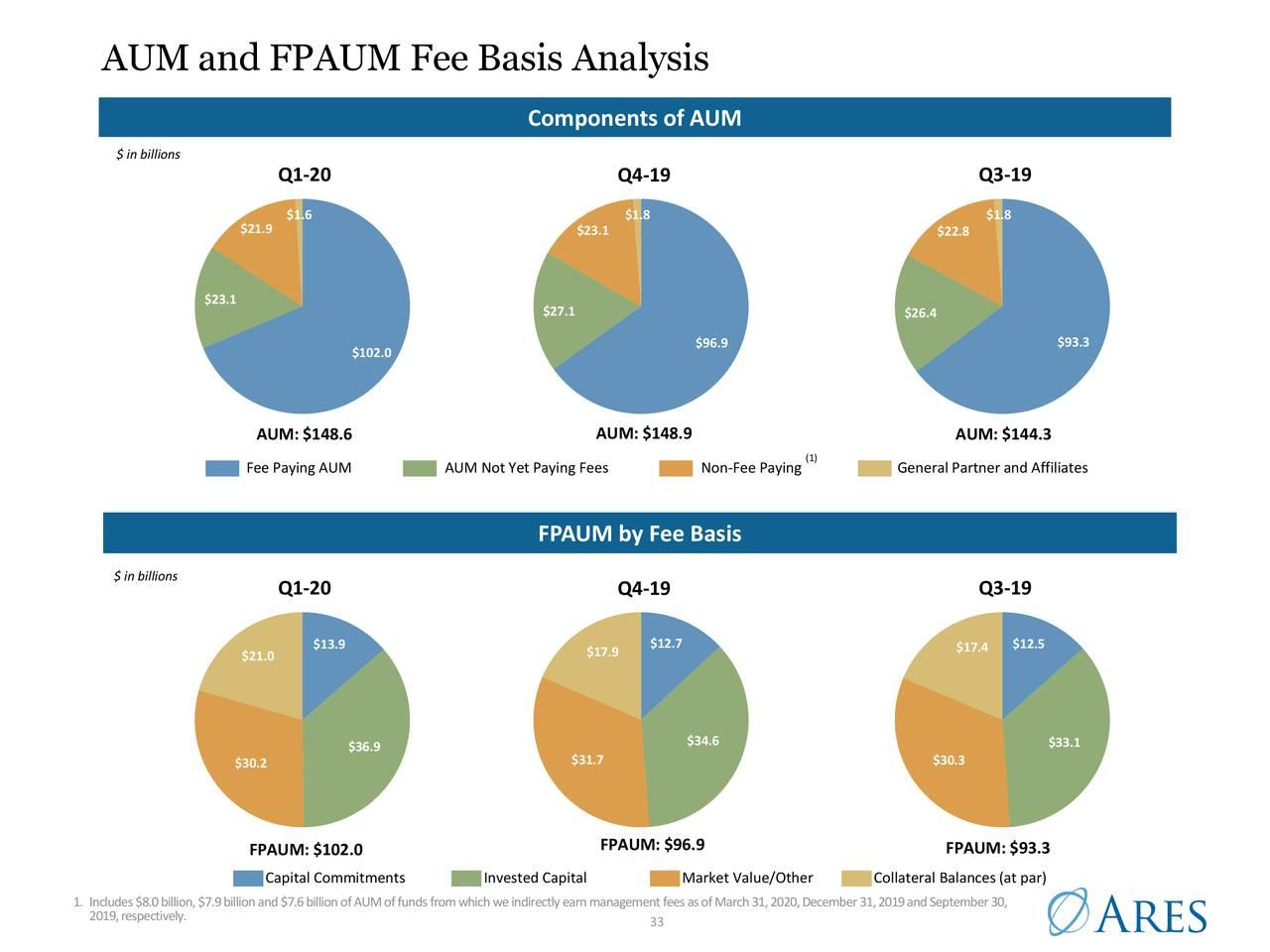 Análisis de base de tarifas AUM y FPAUM