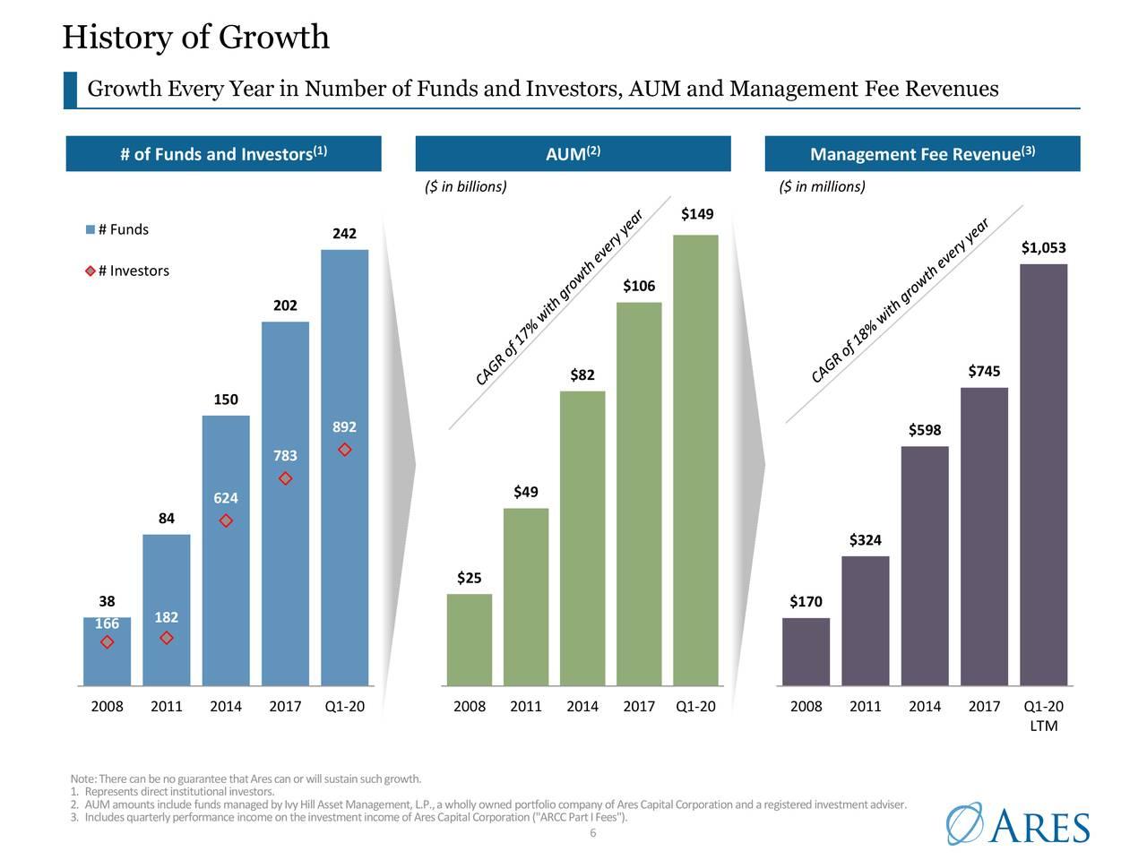 Historia de crecimiento