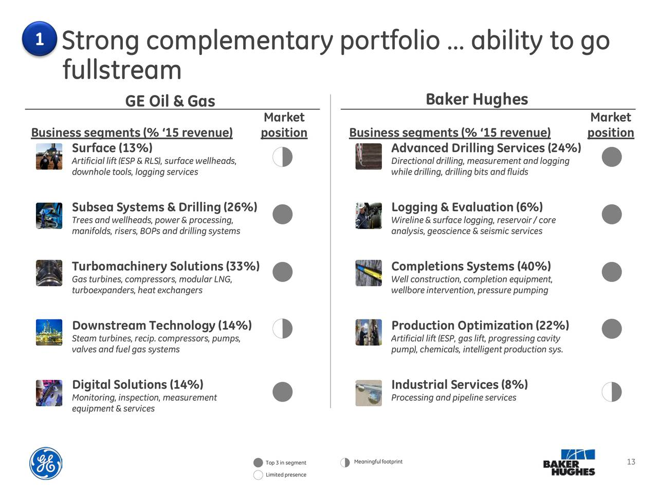 GE To Acquire Baker Hughes - M&A Presentation - Baker Hughes