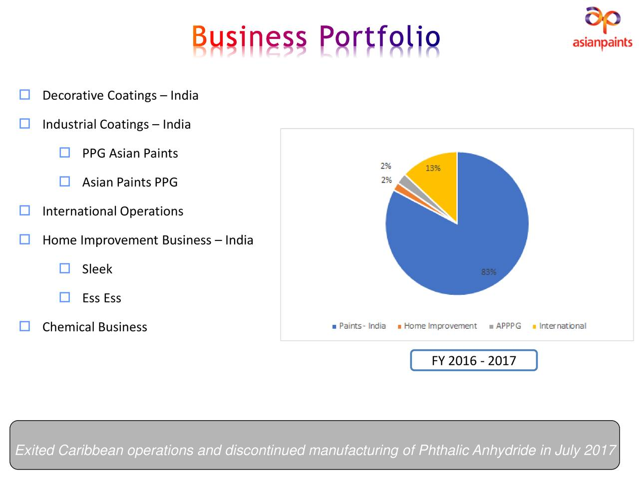 Asian paints ppg