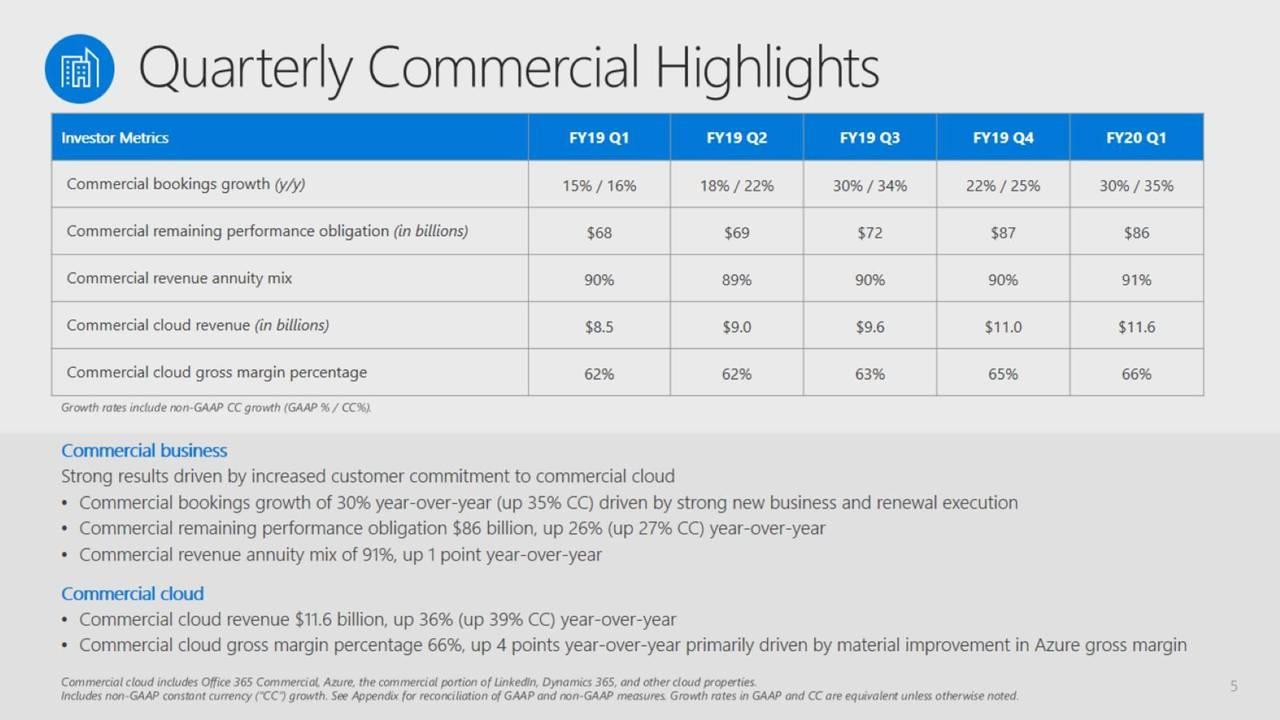 Microsoft Share Price has...