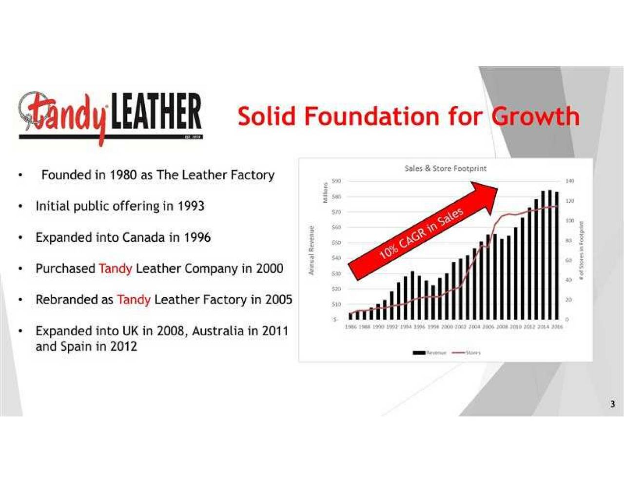 Tandy leather factory - Tandy Leather Factory Tlf Presents At 29th Annual Roth Conference