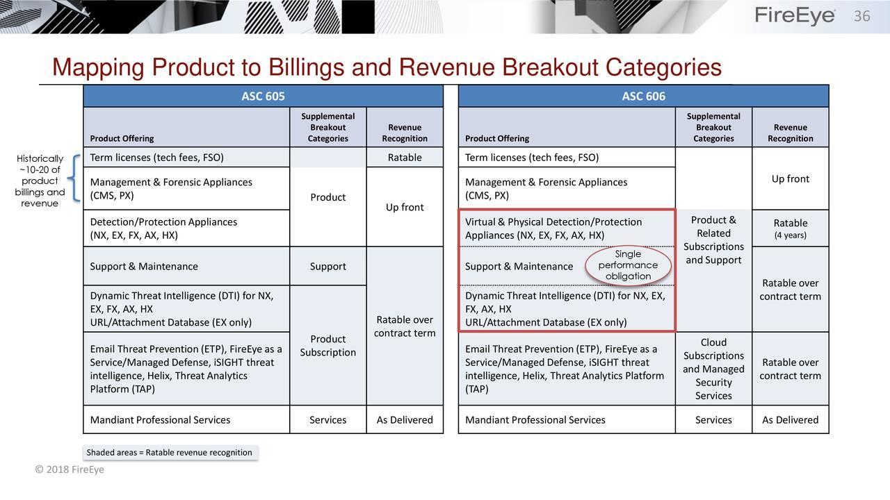 FireEye, Inc  2018 Q2 - Results - Earnings Call Slides
