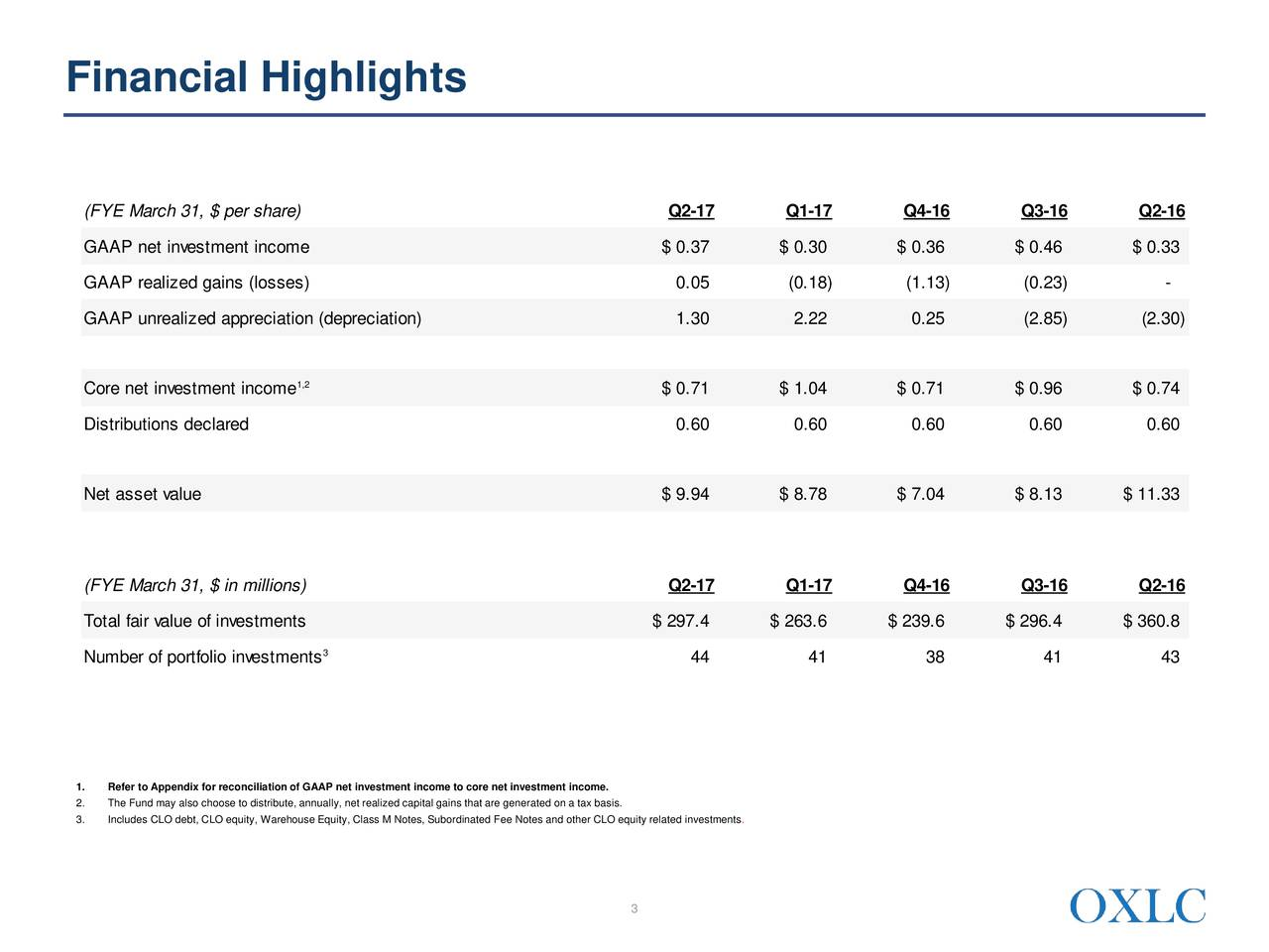 (FYE March 31, $ per share) Q2-17 Q1-17 Q4-16 Q3-16 Q2-16 GAAP net investment income $ 0.37 $ 0.30 $ 0.36 $ 0.46 $ 0.33 GAAP realized gains (losses) 0.05 (0.18) (1.13) (0.23) - GAAP unrealized appreciation (depreciation) 1.30 2.22 0.25 (2.85) (2.30) Core net investment income 1,2 $ 0.71 $ 1.04 $ 0.71 $ 0.96 $ 0.74 Distributions declared 0.60 0.60 0.60 0.60 0.60 Net asset value $ 9.94 $ 8.78 $ 7.04 $ 8.13 $ 11.33 (FYE March 31, $ in millions) Q2-17 Q1-17 Q4-16 Q3-16 Q2-16 Total fair value of investments $ 297.4 $ 263.6 $ 239.6 $ 296.4 $ 360.8 Number of portfolio investments 3 44 41 38 41 43 1. Refer to Appendix for reconciliation of GAAP net investment income to core net investment income. 2. The Fund may also choose to distribute, annually, net realized capital gains that are generated on a tax basis. 3. Includes CLO debt, CLO equity, Warehouse Equity, Class M Notes, Subordinated Fee Notes and other CLO equity related investments. 3