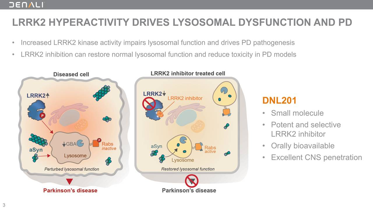 • Increased LRRK2 kinase activity impairs lysosomal function an▯d drives PD pathogenesis • LRRK2 inhibition can restore normal lysosomal function and reduce▯ toxicity in PD models DNL201 • Small molecule • Potent and selective LRRK2 inhibitor • Orally bioavailable • Excellent CNS penetration