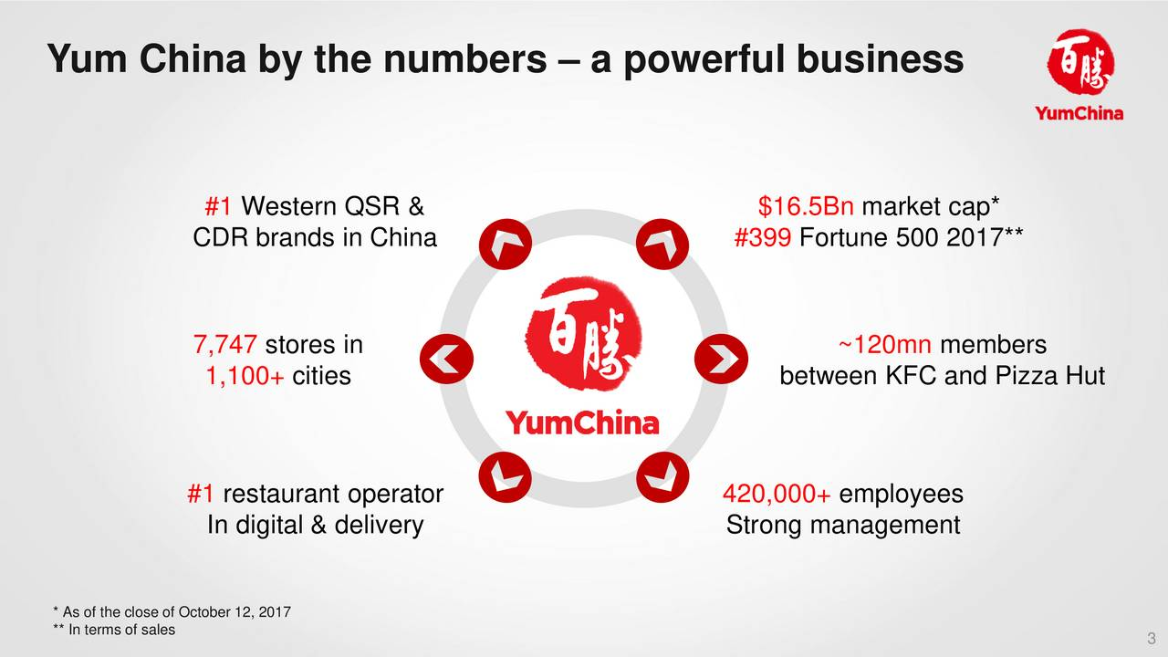Yum! Brands YUM Stock – Fast Food and Financial Security