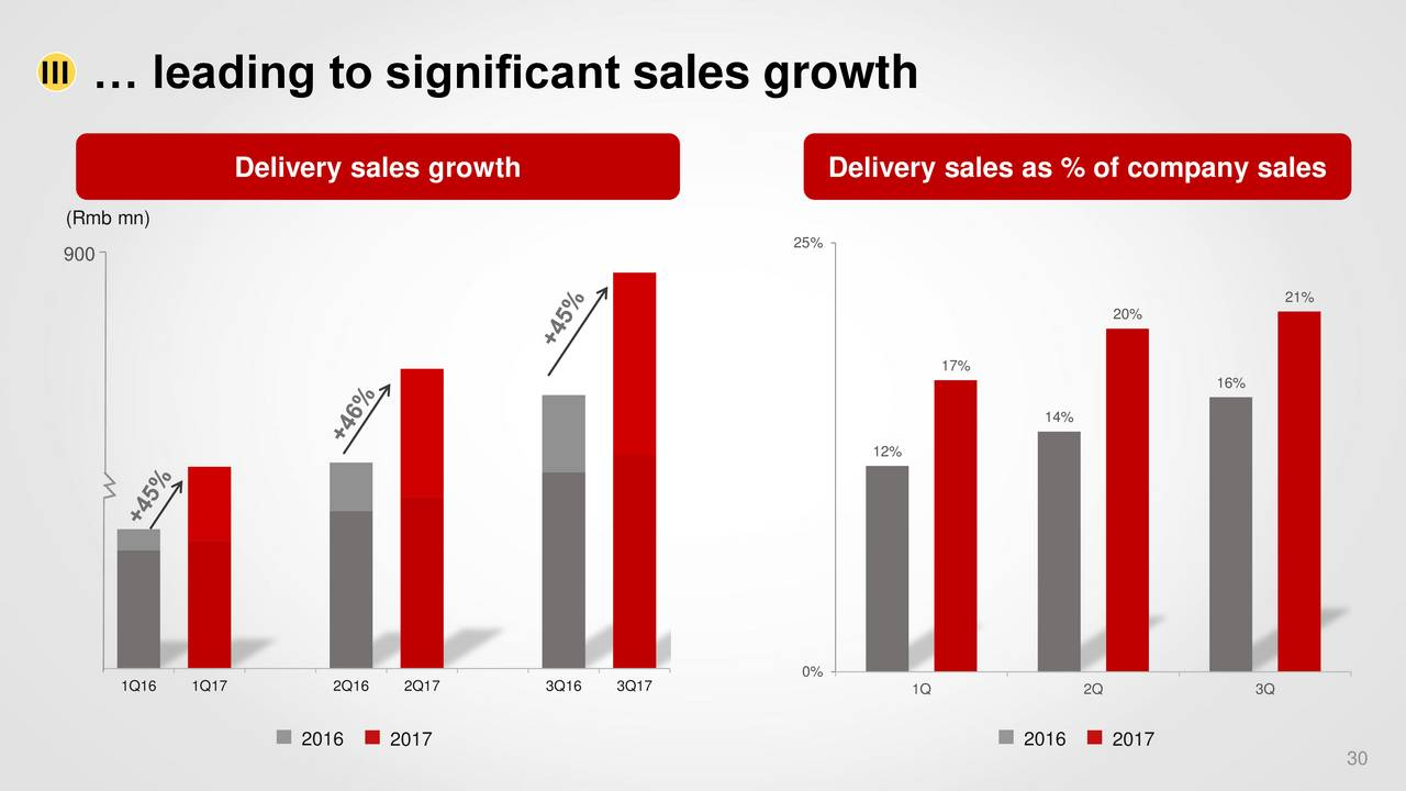 yum china strategic expansion plans 2017-6-15 since then mcdonald's in china has been  mcdonald's strategic plan in china was  » study and analyze the entry and expansion strategies of mcdonald's in china.