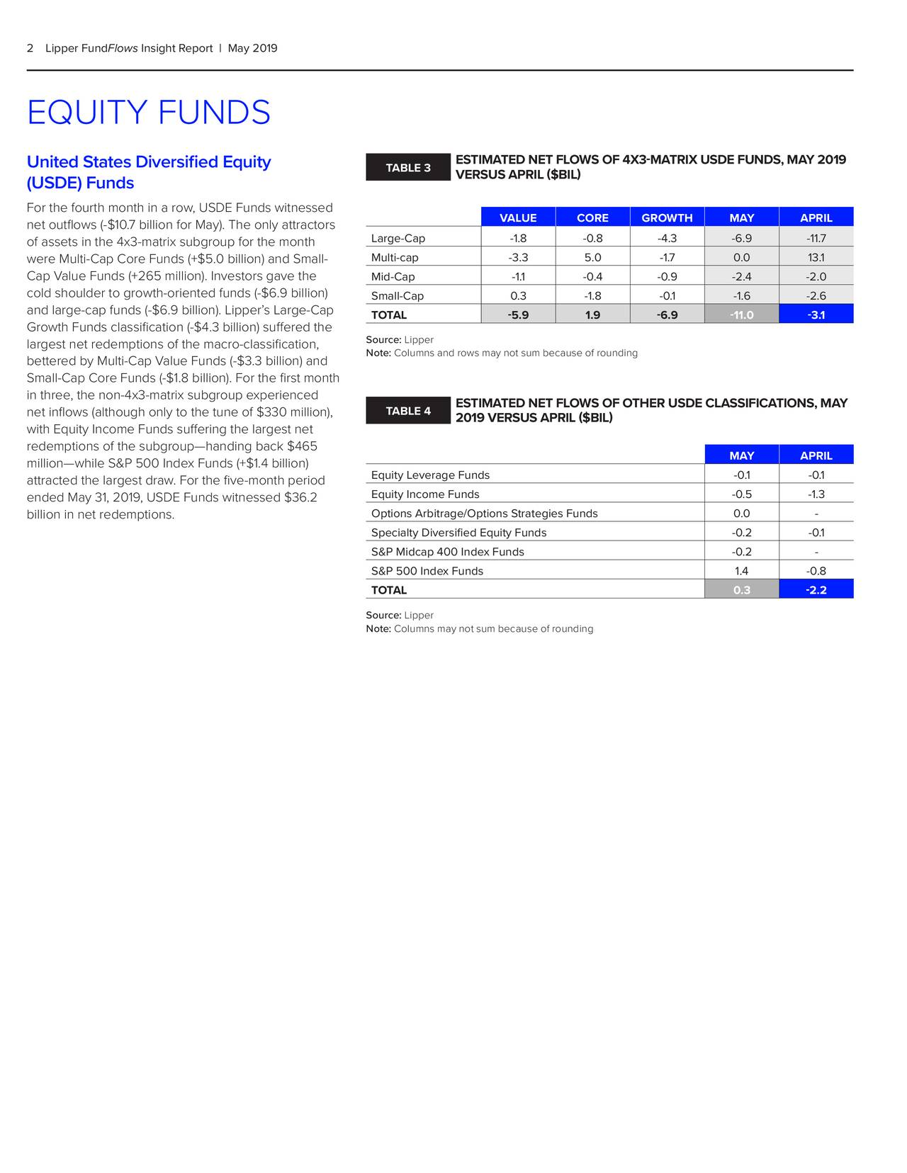2Lipper FundFlows Insight Report   May 2019