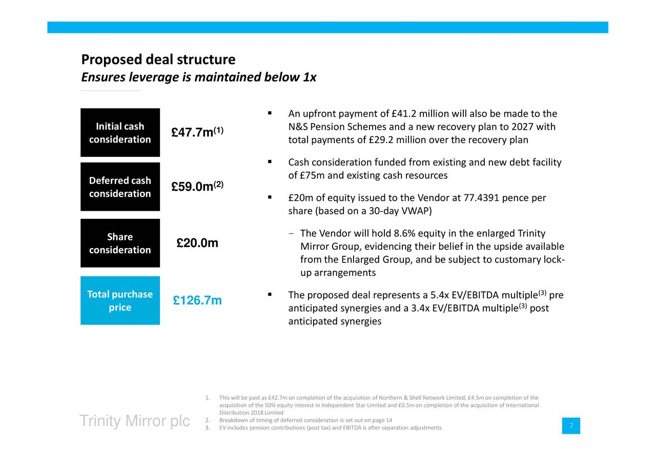 Trinity mirror tnmry on proposed acquisition of northern for Mirror of equity