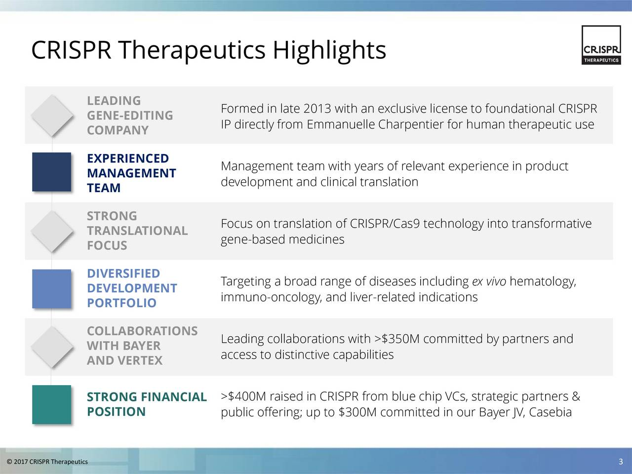 LEADING GENE-EDITING Formed in late 2013 with an exclusive license to foundational CRISPR COMPANY IP directly from Emmanuelle Charpentier for human therapeutic use EXPERIENCED Management team with years of relevant experience in product MANAGEMENT TEAM development and clinical translation STRONG Focus on translation of CRISPR/Cas9 technology into transformative TRANSLATIONAL FOCUS gene-based medicines DIVERSIFIED Targeting a broad range of diseases including ex vivo hematology, DEVELOPMENT immuno-oncology, and liver-related indications PORTFOLIO COLLABORATIONS Leading collaborations with >$350M committed by partners and WITH BAYER access to distinctive capabilities AND VERTEX STRONG FINANCIAL >$400M raised in CRISPR from blue chip VCs, strategic partners & POSITION public offering; up to $300M committed in our Bayer JV, Casebia 2017 CRISPR Therapeutics 3
