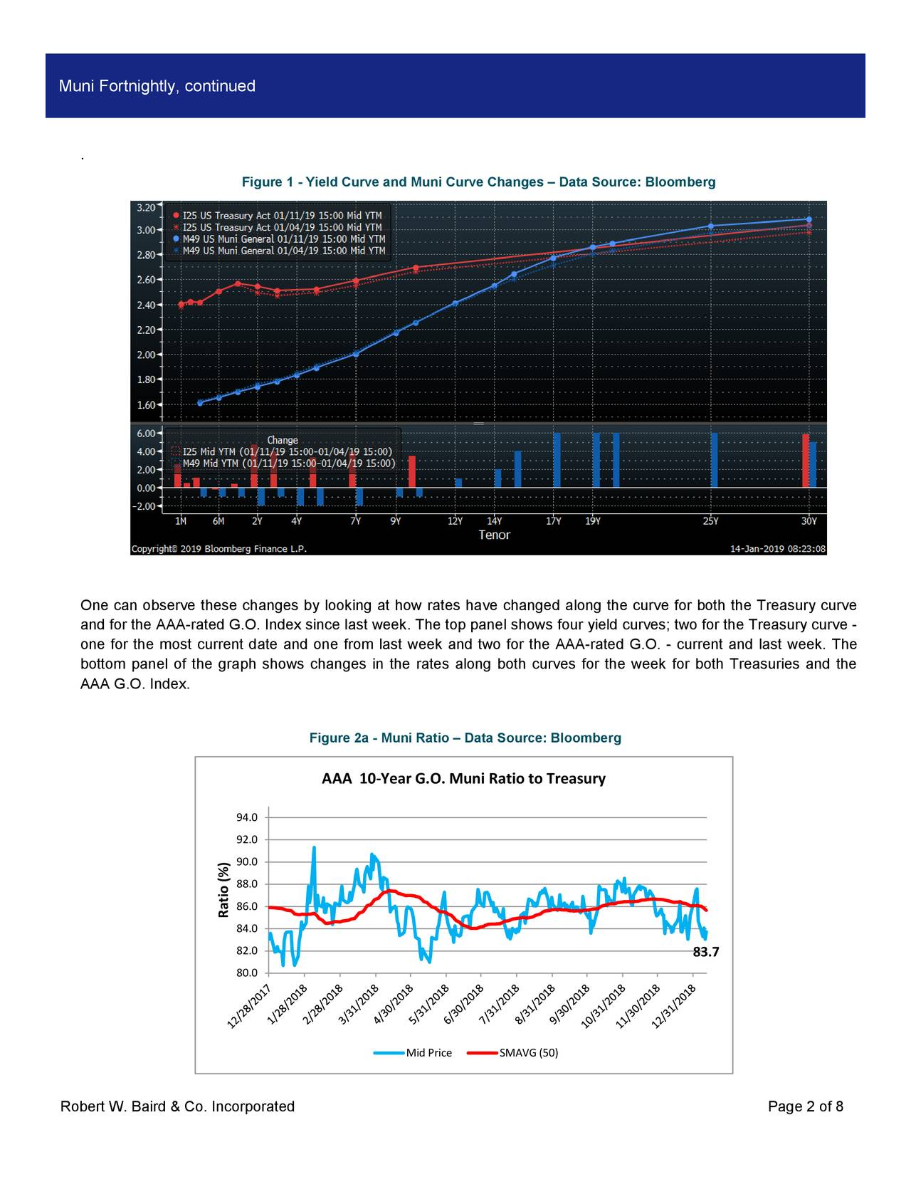 . Figure 1 - Yield Curve and Muni Curve Changes – Data Source: Bloomberg One can observe these changes by looking at how rates have changed along the curve for both the Treasury curve and for the AAA-rated G.O. Index since last week. The top panel shows four yield curves; two for the Treasury curve - one for the most current date and one from last week and two for the AAA -rated G.O. - current and last week. The bottom panel of the graph shows changes in the rates along both curves for the week for both Treasuries and the AAA G.O. Index. Figure 2a - Muni Ratio – Data Source: Bloomberg AAA 10-Year G.O. Muni Ratio to Treasury 94.0 92.0 90.0 88.0 86.0 Ratio (%) 84.0 82.0 83.7 80.0 Mid Price SMAVG (50) Robert W. Baird & Co. Incorporated Page 2 of 8