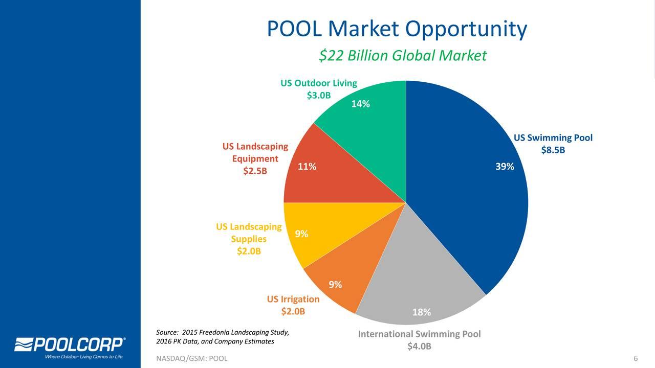 Pool pool investor presentation slideshow pool - Swimming pool industry statistics ...