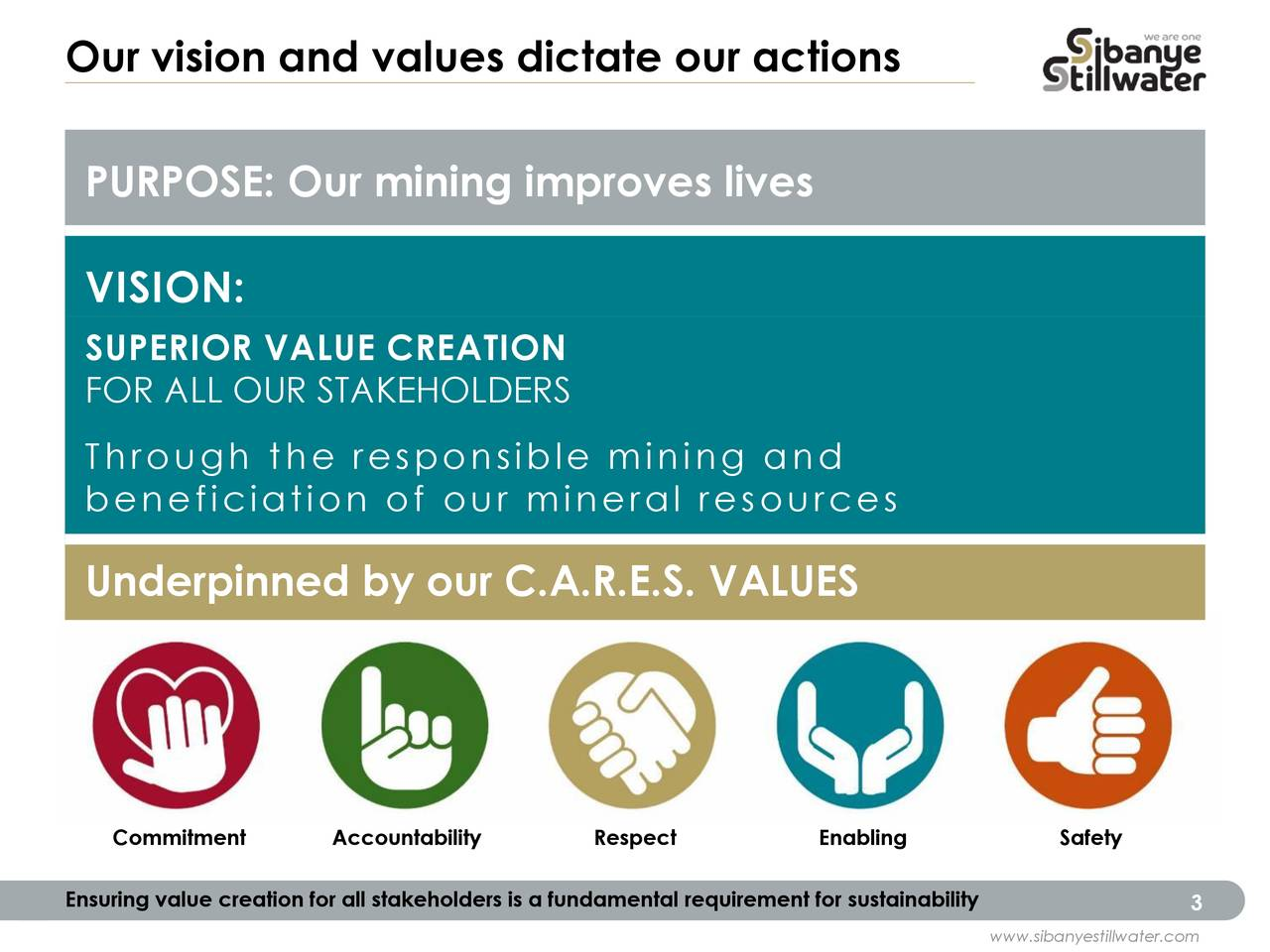 PURPOSE: Our mining improves lives VISION: SUPERIOR VALUE CREATION FOR ALL OUR STAKEHOLDERS Through the responsible mining and beneficiation of our mineral resources Underpinned by our C.A.R.E.S. VALUES Commitment Accountability Respect Enabling Safety Ensuring value creation for all stakeholders is a fundamental requirement for sustainability 3
