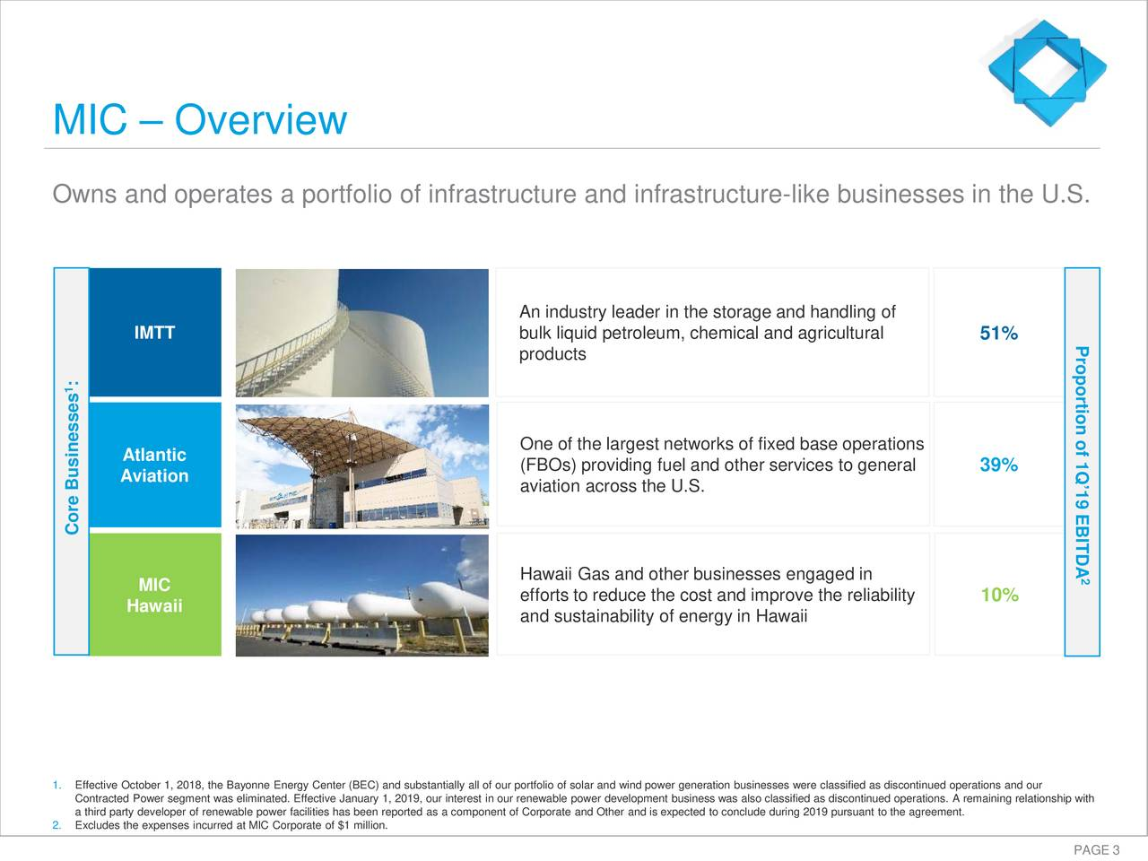 Owns and operates a portfolio of infrastructure and infrastructure-like businesses in the U.S. An industry leader in the storage and handling of IMTT bulk liquid petroleum, chemical and agricultural 51% Proportion of 1Q'19 EBITDA products 1 Atlantic One of the largest networks of fixed base operations (FBOs) providing fuel and other services to general 39% Aviation aviation across the U.S. Core Businesses Hawaii Gas and other businesses engaged in 2 MIC Hawaii efforts to reduce thecost and improve the reliability 10% and sustainability of energy in Hawaii 1. Effective October 1, 2018, the Bayonne Energy Center (BEC) and substantially all of our portfolio of solar and wind power genera tion businesses were classified as discontinued operations and our a third party developer of renewable power facilities has been reported as a component of Corporate and Other and is expected to conclude during 2019 pursuant to the agreement.emaining relationship with 2. Excludes the expenses incurred at MIC Corporate of $1 million.
