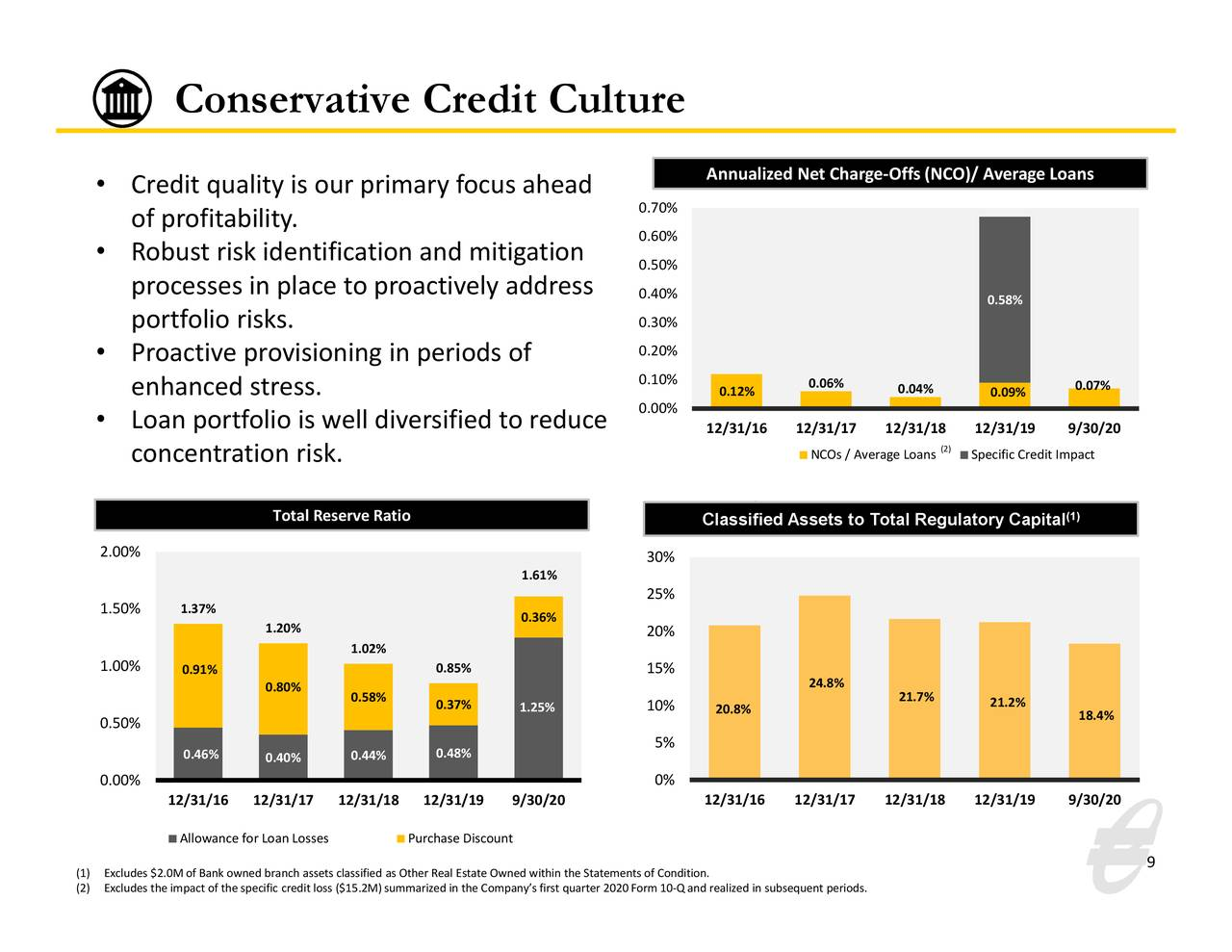 Cultura crediticia conservadora