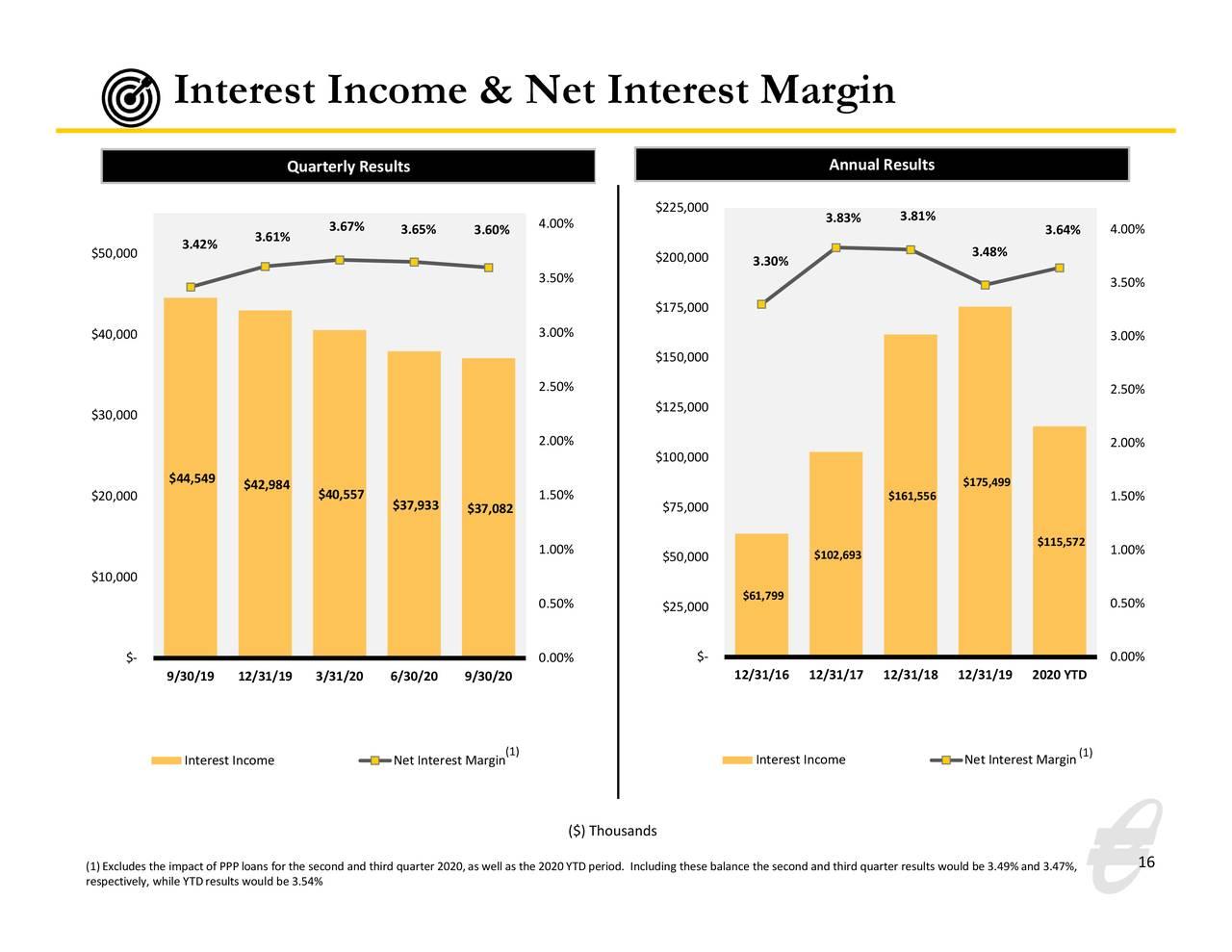 Ingresos por intereses y margen de interés neto