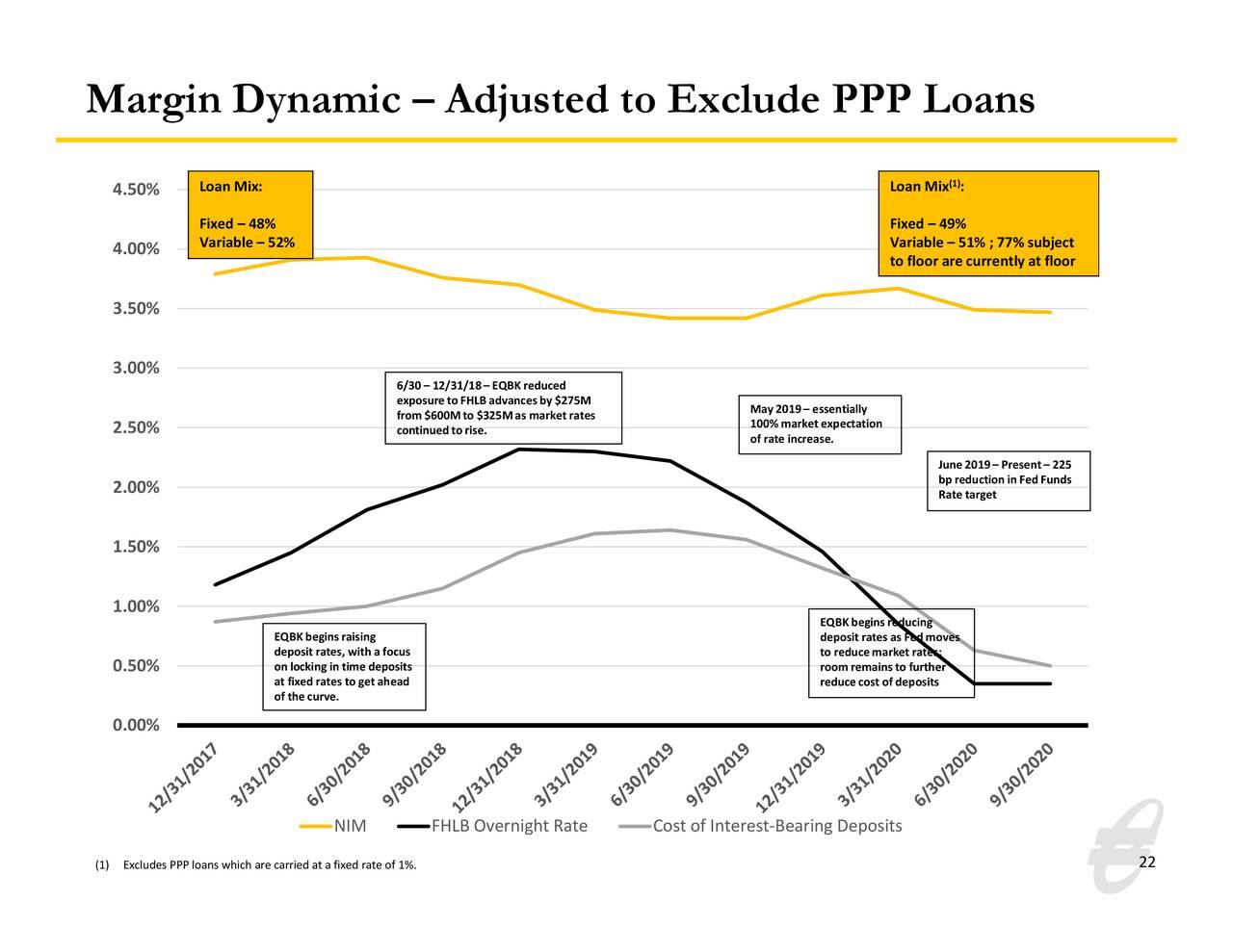 Margen dinámico: ajustado para excluir préstamos PPP