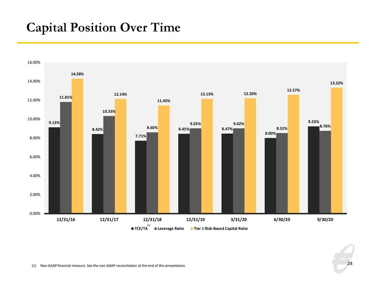 Posición de capital a lo largo del tiempo
