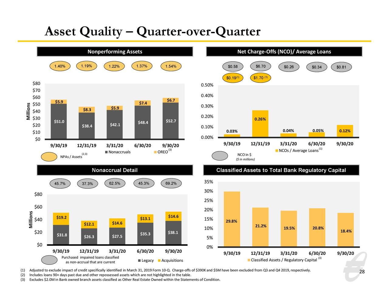 Calidad de los activos: trimestre a trimestre
