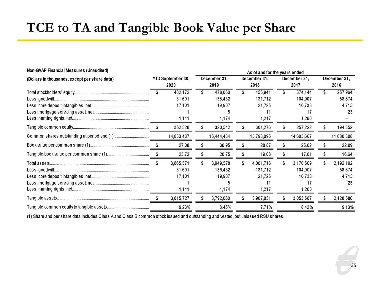 TCE a TA y valor contable tangible por acción