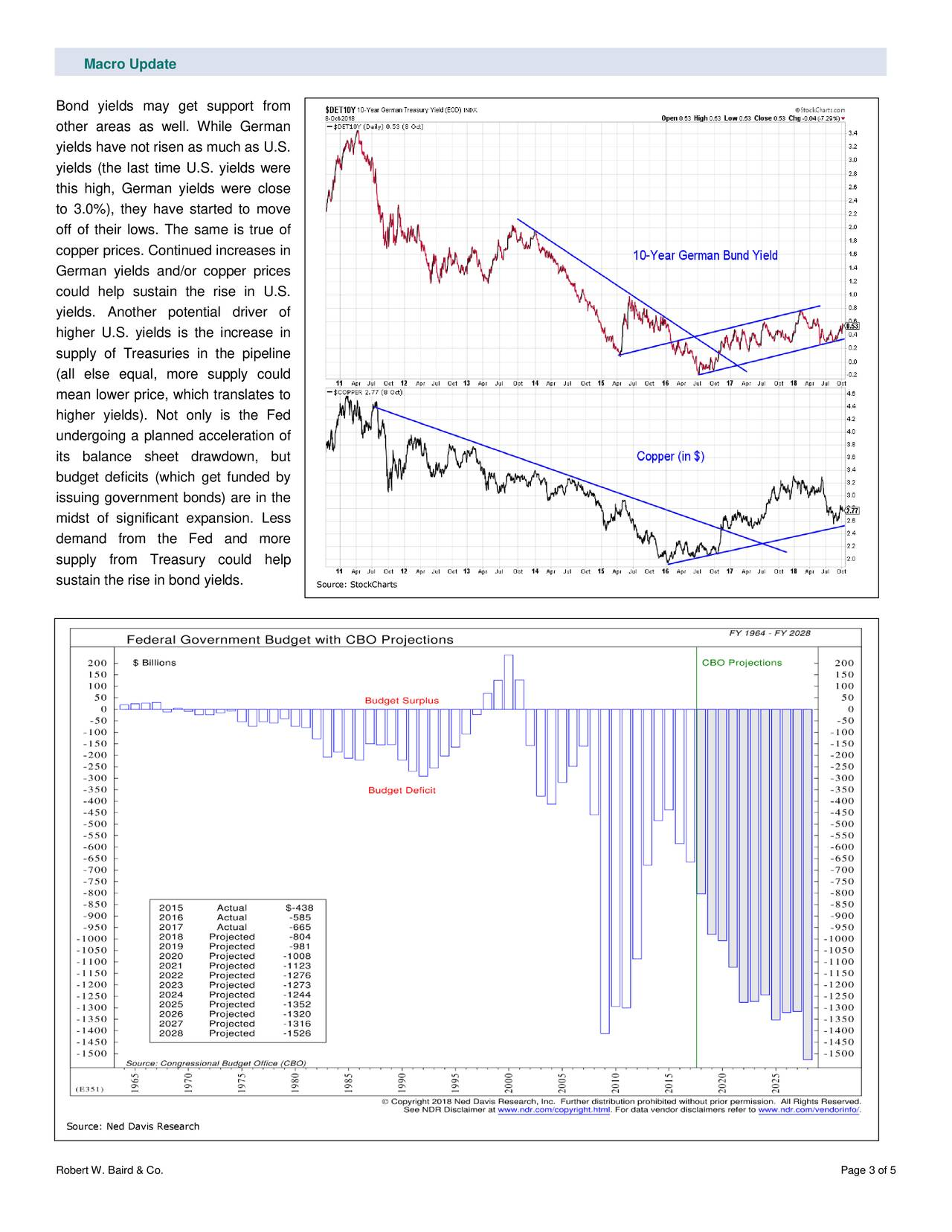 Bond yields may get support from other areas as well. While German yields have not risen as much as U.S. yields (the last time U.S. yields were this high, German yields were close to 3.0%), they have started to move off of their lows. The same is true of copper prices. Continued increases in German yields and/or copper prices could help sustain the rise in U.S. yields. Another potential driver of higher U.S. yields is the increase in supply of Treasuries in the pipeline (all else equal, more supply could mean lower price, which translates to higher yields). Not only is the Fed undergoing a planned acceleration of its balance sheet drawdown, but budget deficits (which get funded by issuing government bonds) are in the midst of significant expansion. Less demand from the Fed and more supply from Treasury could help sustain the rise in bond yields. Source: StockCharts Source: Ned Davis Research Robert W. Baird & Co. Page 3 of 5