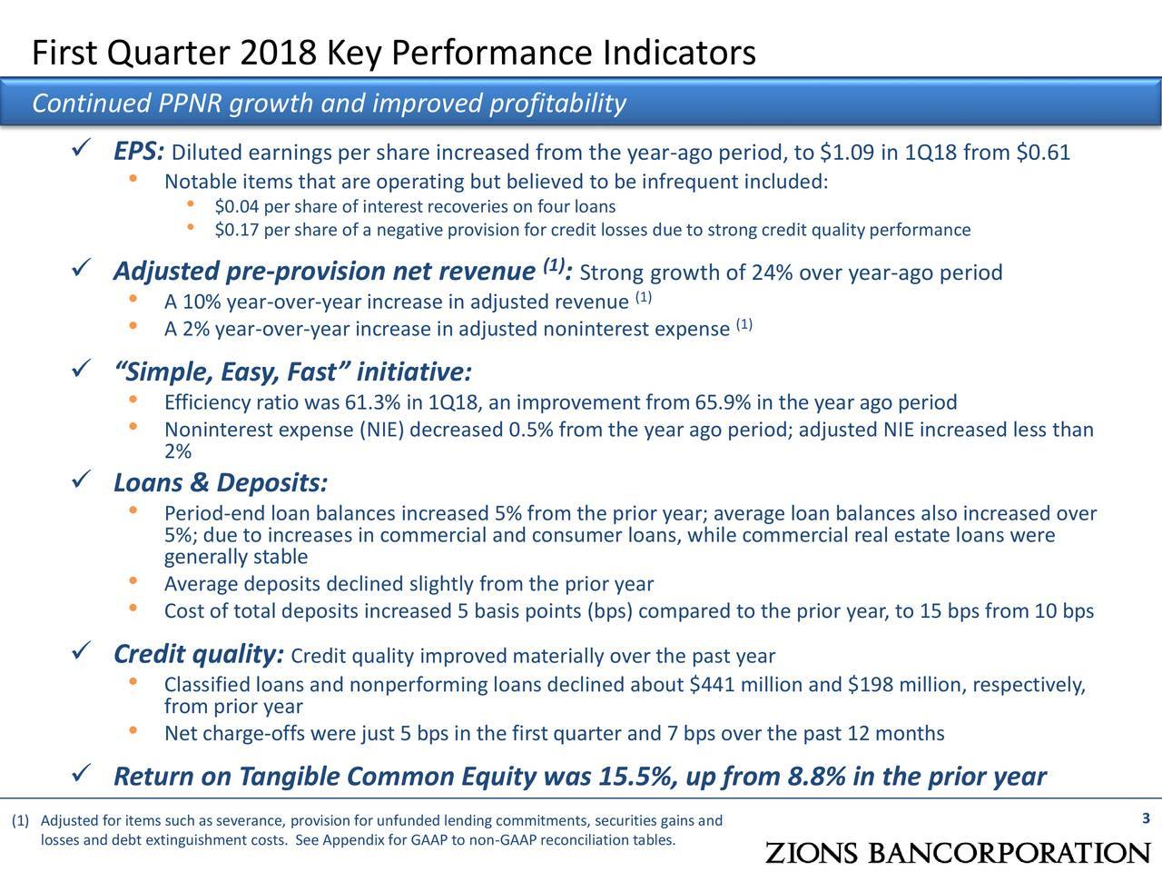 """Continued PPNR growth and improved profitability ✓ EPS: Diluted earnings per share increased from the year-ago period, to $1.09 in 1Q18 from $0.61 • Notable items that are operating but believed to be infrequent included: • $0.17 per share of a negative provision for credit losses due to strong credit qualityperformance ✓ Adjusted pre-provision net revenue : (1) Strong growth of 24% over year-ago period • A 10% year-over-year increase in adjusted revenue(1) • A 2% year-over-year increase in adjusted noninterest expense(1) ✓ """"Simple, Easy, Fast"""" initiative: • Efficiency ratio was 61.3% in 1Q18, an improvement from 65.9% in the year ago period • 2%ninterest expense (NIE) decreased 0.5% from the year ago period; adjusted NIE increased less than ✓ Loans & Deposits: • Period-end loan balances increased 5% from the prior year; average loan balances also increased over 5%; due to increases in commercial and consumer loans, while commercial real estate loans were generally stable • Average deposits declined slightly from the prior year • Cost of total deposits increased 5 basis points (bps) compared to the prior year, to 15 bps from 10 bps ✓ Credit quality: Credit quality improved materially over the past year • Classified loans and nonperforming loans declined about $441 million and $198 million, respectively, from prior year • Net charge-offs were just 5 bps in the first quarter and 7 bps over the past 12 months ✓ Return on Tangible Common Equity was 15.5%, up from 8.8% in the prior year (1) Adjusted for items such as severance, provision for unfunded lending commitments, securities gains and 3 losses and debt extinguishment costs. See Appendix for GAAP to non-GAAP reconciliation tables."""