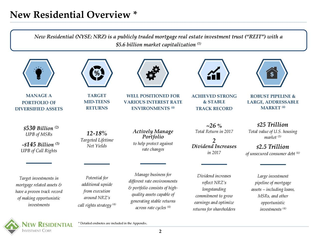 """New Residential (NYSE: NRZ) is a publicly traded mortgage real estate investment trust (""""REIT"""") with a (1) $5.6 billion market capitalization MANAGE A TARGET WELL POSITIONED FOR ACHIEVED STRONG ROBUST PIPELINE & PORTFOLIO OF MID-TEENS VARIOUS INTEREST RATE & STABLE LARGE, ADDRESSABLE (4) (4) DIVERSIFIED ASSETS RETURNS ENVIRONMENTS TRACK RECORD MARKET $530 Billion (2) ~26 % $ 25 Trillion Actively Manage Total Return in 2017 Total value of U.S. housing UPB of MSRs 12-18% Portfolio (5) Targeted Lifetime 2 market ~$145 Billion (3) to help protect against Net Yields rate changes Dividend Increases $2.5 Trillion UPB of Call Rights in 2017 of unsecured consumer debt) Manage business for Target investments in Potential for Dividend increases Large investment different rate environments reflect NRZ's pipeline of mortgage mortgage related assets & additional upside & portfolio consists of high- have a proven track record from execution longstanding assets – including loans, quality assets capable of commitment to grow MSRs, and other of making opportunistic around NRZ's generating stable returns investments call rights strategy earnings and optimize opportunistic across rate cycles returns for shareholders investments4) * Detailed endnotes are included in the Appendix. 2"""