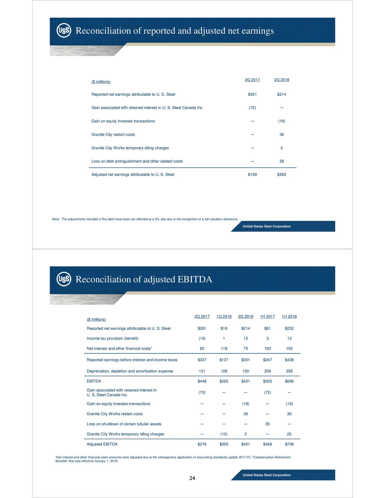 United States Steel Corporation 2018 Q2 Results