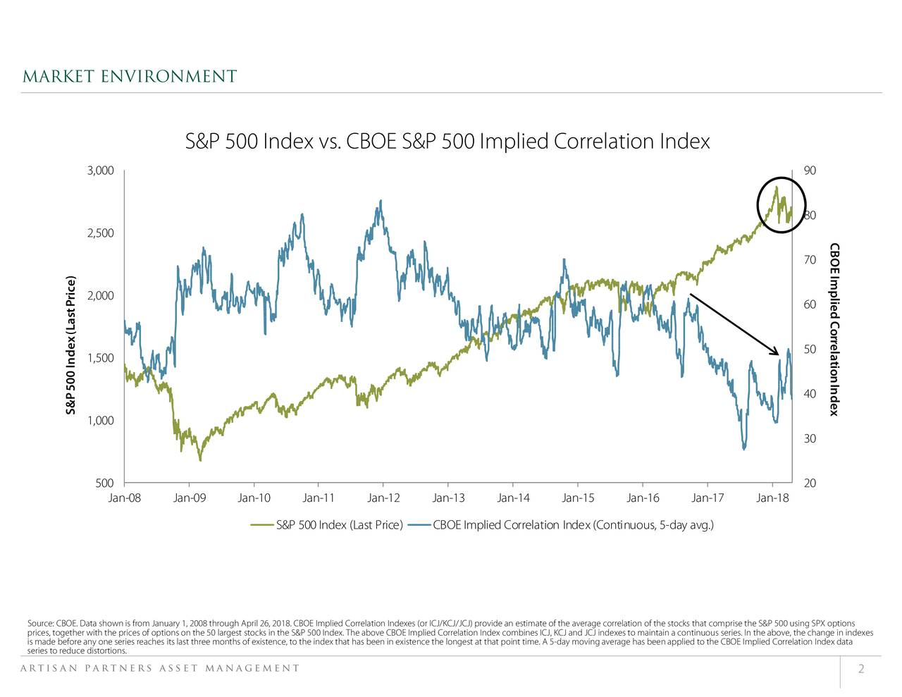 CBOE Implied CorrelationIndex 90 80 70 60 50 40 30 20 the above, the change in indexes rise the S&P 500 using SPX options to maintain a continuous series. In rrelation of the stocks that comp average has been applied to the CBOE Implied Correlation Index data iddex combines ICJ, KCJ and JCJ indexes t that point time. A 5-day moving CBOE Implied Correlation Index (Continuous, 5-day avg.) r ICJ/KCJ/JCJ) prov above CBOE Implied Correlation In Correlation Indexes (o S&P 500 Index (Last Price) ocks in the S&P 500 Index. The S&P 500 Index vs. CBOE S&P 500 Implied Correlation Index 1, 2008 through April 26, 2018. CBOE Implied of options on the 50 largest st Jan-08 Jan-09 Jan-10 Jan-11 Jan-12 500 3,000 2,500 2,000 1,500 1,000 S&P500 Index(LastPrice) MARKET ENVIRONMENT Sopris maartisan partners asset managementits last three months of existence, to the index that has been in existence the longest a