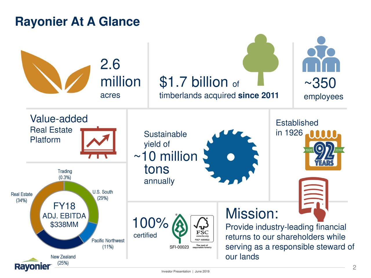 2.6 million $1.7 billion of ~350 acres timberlands acquired since 2011 employees Value-added Established Real Estate Platform Sustainable in 1926 yield of ~10 million Trading tons (0.3%) annually Real Estate U.(29%)uth (34%) FY18 ADJ. EBITDA Mission: $338MM 100% Provide industry-leading financial certified returns to our shareholders while Pac(11%)Northwest SFI-00023 serving as a responsible steward of Ne(25%)land our lands Investor Presentation | June 2019 2