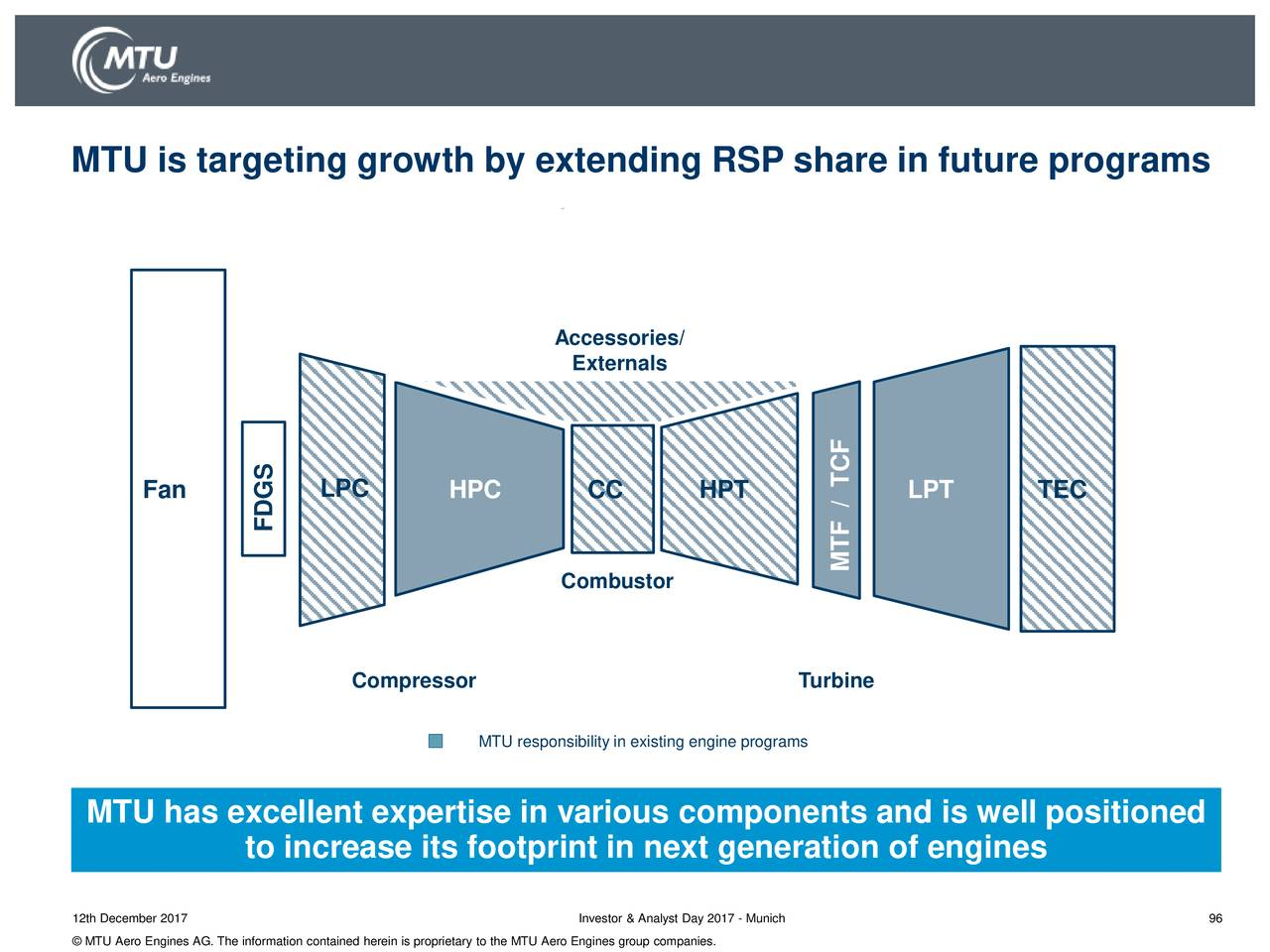 MTU Aero Engines (MTUAY) Investor Presentation - Slideshow - MTU ...