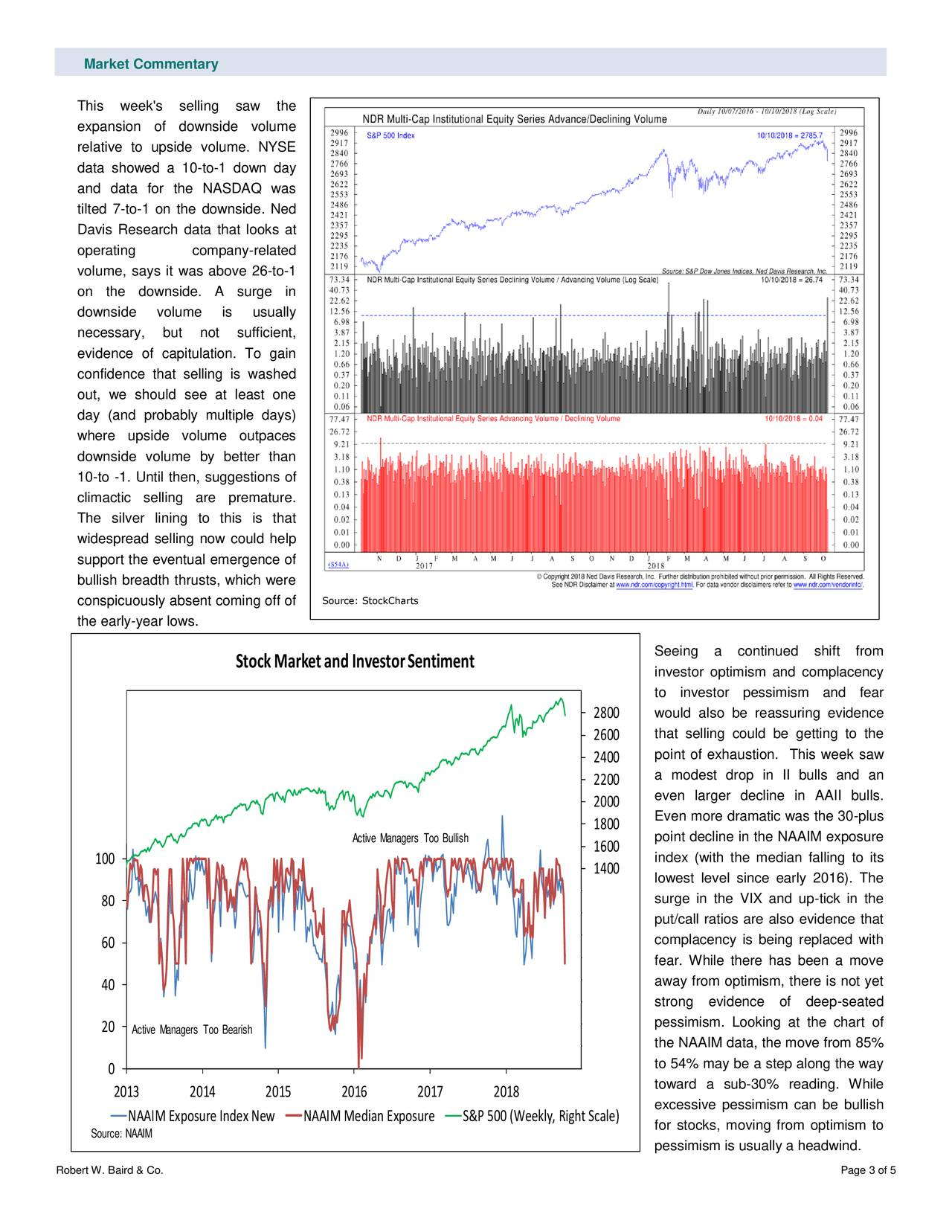 This week's selling saw the expansion of downside volume relative to upside volume. NYSE data showed a 10-to-1 down day and data for the NASDAQ was tilted 7-to-1 on the downside. Ned Davis Research data that looks at operating company-related volume, says it was above 26-to-1 on the downside. A surge in downside volume is usually necessary, but not sufficient, evidence of capitulation. To gain confidence that selling is washed out, we should see at least one day (and probably multiple days) where upside volume outpaces downside volume by better than 10-to -1. Until then, suggestions of climactic selling are premature. The silver lining to this is that widespread selling now could help support the eventual emergence of bullish breadth thrusts, which were conspicuously absent coming off of Source: StockCharts the early-year lows. Seeing a continued shift from StockMarket and InvestorSentiment investor optimism and complacency 180 to investor pessimism and fear 2800 would also be reassuring evidence 160 2600 that selling could be getting to the 2400 point of exhaustion. This week saw 140 2200 a modest drop in II bulls and an 2000 even larger decline in AAII bulls. 120 Even more dramatic was the 30-plus 1800 Active Manaerso Bullish 1600 point decline in the NAAIM exposure 100 index (with the median falling to its 1400 lowest level since early 2016). The 1200 80 surge in the VIX and up-tick in the 1000 put/call ratios are also evidence that 800 60 complacency is being replaced with 600 fear. While there has been a move 400 away from optimism, there is not yet 40 200 strong evidence of deep-seated 0 pessimism. Looking at the chart of 20 Active Manerso Bearish -200 the NAAIM data, the move from 85% 0 -400 to 54% may be a step along the way toward a sub-30% reading. While 2013 2014 2015 2016 2017 2018 excessive pessimism can be bullish NAAIM Exposure Index NN eAAIM Median ExposuSr& eP 500 (Weekly, Right Scalefor stocks, moving from optimism to Source: NAAIM pessimism is usu