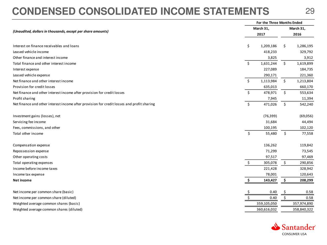 santander consumer usa holdings inc 2017 q1