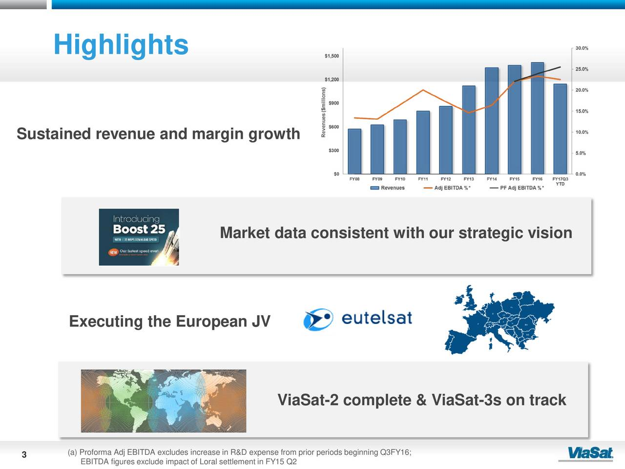 Sustained revenue and margin growth Market data consistent with our strategic vision Executing the European JV ViaSat-2 complete & ViaSat-3s on track 3 (a) Proforma Adj EBITDA excludes increase in R&D expense from prior periods beginning Q3FY16;