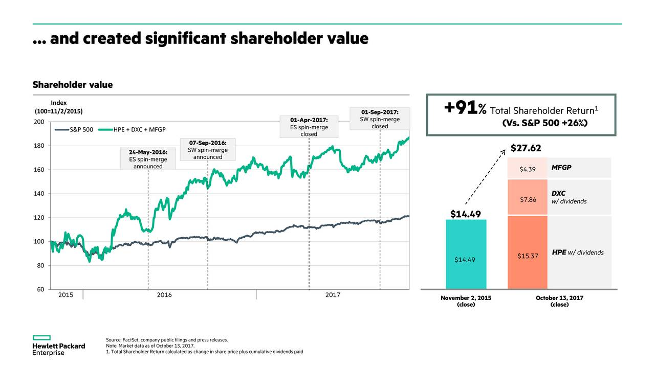 valuation hp merger