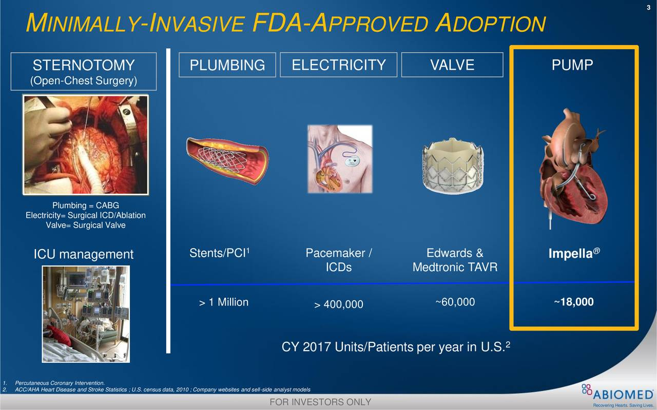 M INIMALLY -INVASIVE FDA-A PPROVED A DOPTION STERNOTOMY PLUMBING ELECTRICITY VALVE PUMP (Open-Chest Surgery) Plumbing = CABG EleValve= Surgical ValveD/Ablation 1 ® ICU management Stents/PCI Pacemaker / Edwards & Impella ICDs Medtronic TAVR > 1 Million > 400,000 ~60,000 ~18,000 CY 2017 Units/Patients per year in U.S. 2.ACC/AHA Heart Disease and Stroke Statistics ; U.S. census data, 2010 ; Company websites and sell-side analyst models