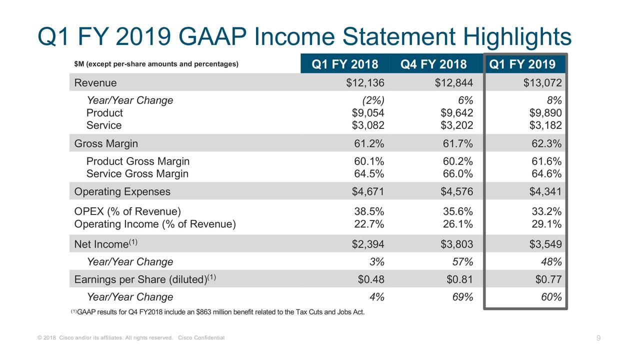 cisco systems  inc  2019 q1 - results