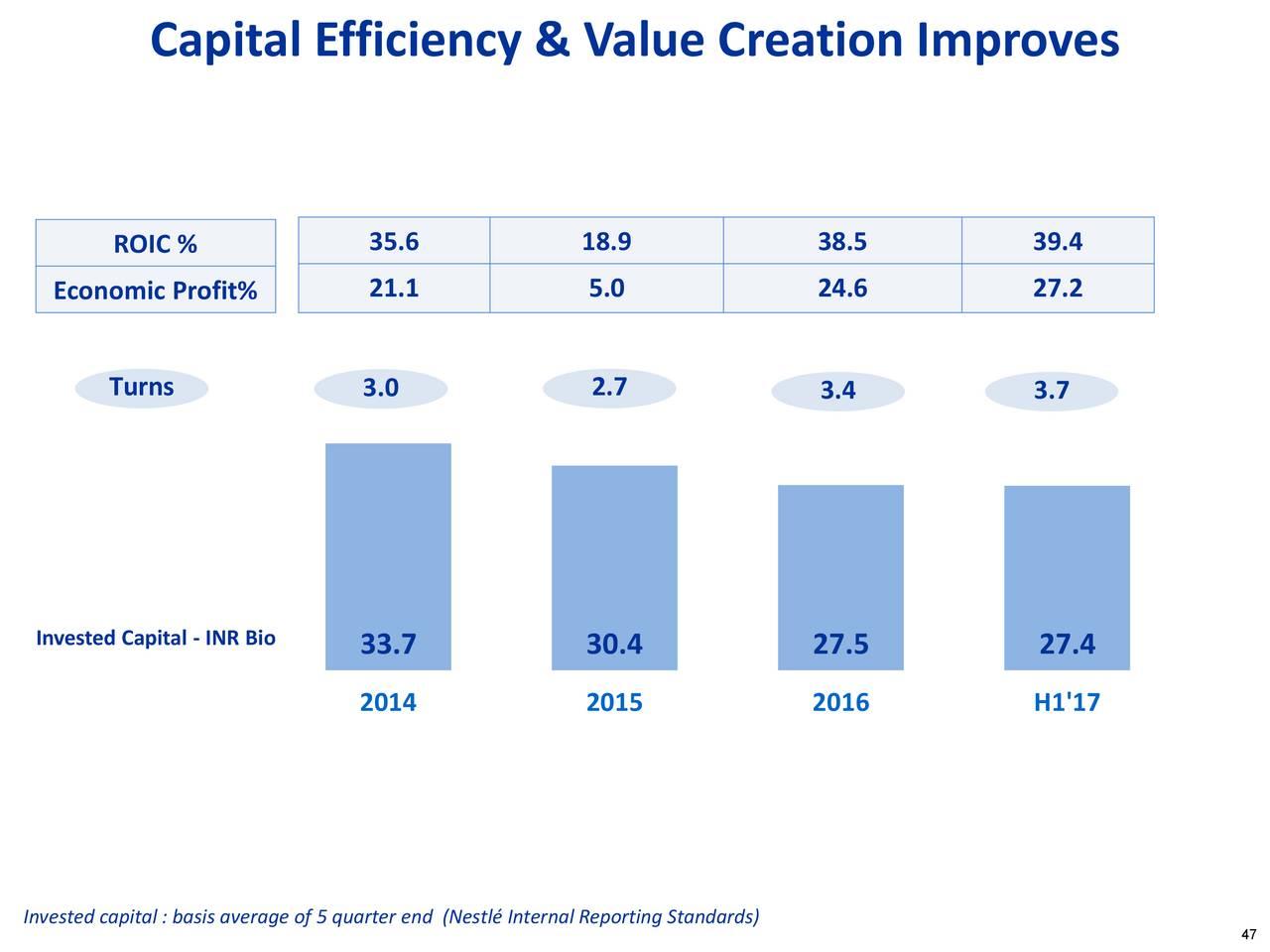 fedex value creation and economic profit