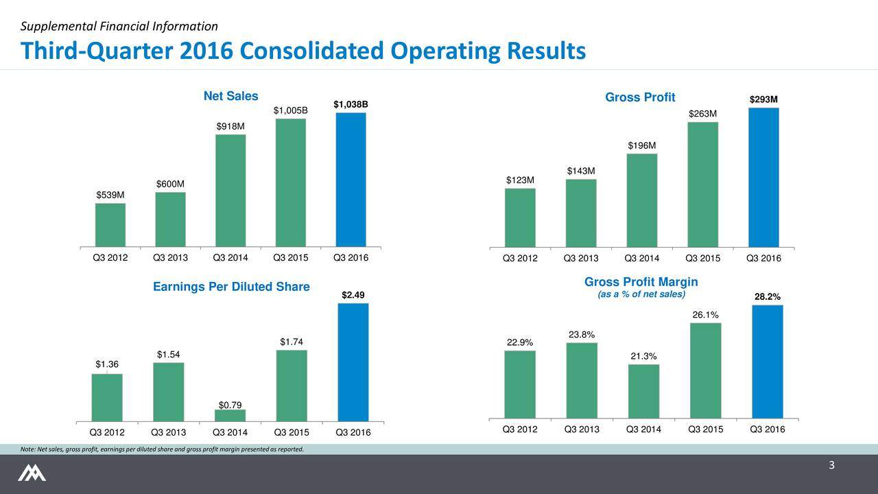 Third-Quarter 2016 Consolidated Operating Results Net Sales Gross Profit $293M $1,005B $1,038B $263M $918M $196M $143M $600M $123M $539M Q3 2012 Q3 2013 Q3 2014 Q3 2015 Q3 2016 Q3 2012 Q3 2013 Q3 2014 Q3 2015 Q3 2016 Earnings Per Diluted Share Gross Profit Margin $2.49 (as a % of net sales) 28.2% 26.1% 23.8% $1.74 22.9% $1.54 21.3% $1.36 $0.79 Q3 2012 Q3 2013 Q3 2014 Q3 2015 Q3 2016 Q3 2012 Q3 2013 Q3 2014 Q3 2015 Q3 2016 Note: Net sales, gross profit, earnings per diluted share and gross profit margin presented as reported. 3