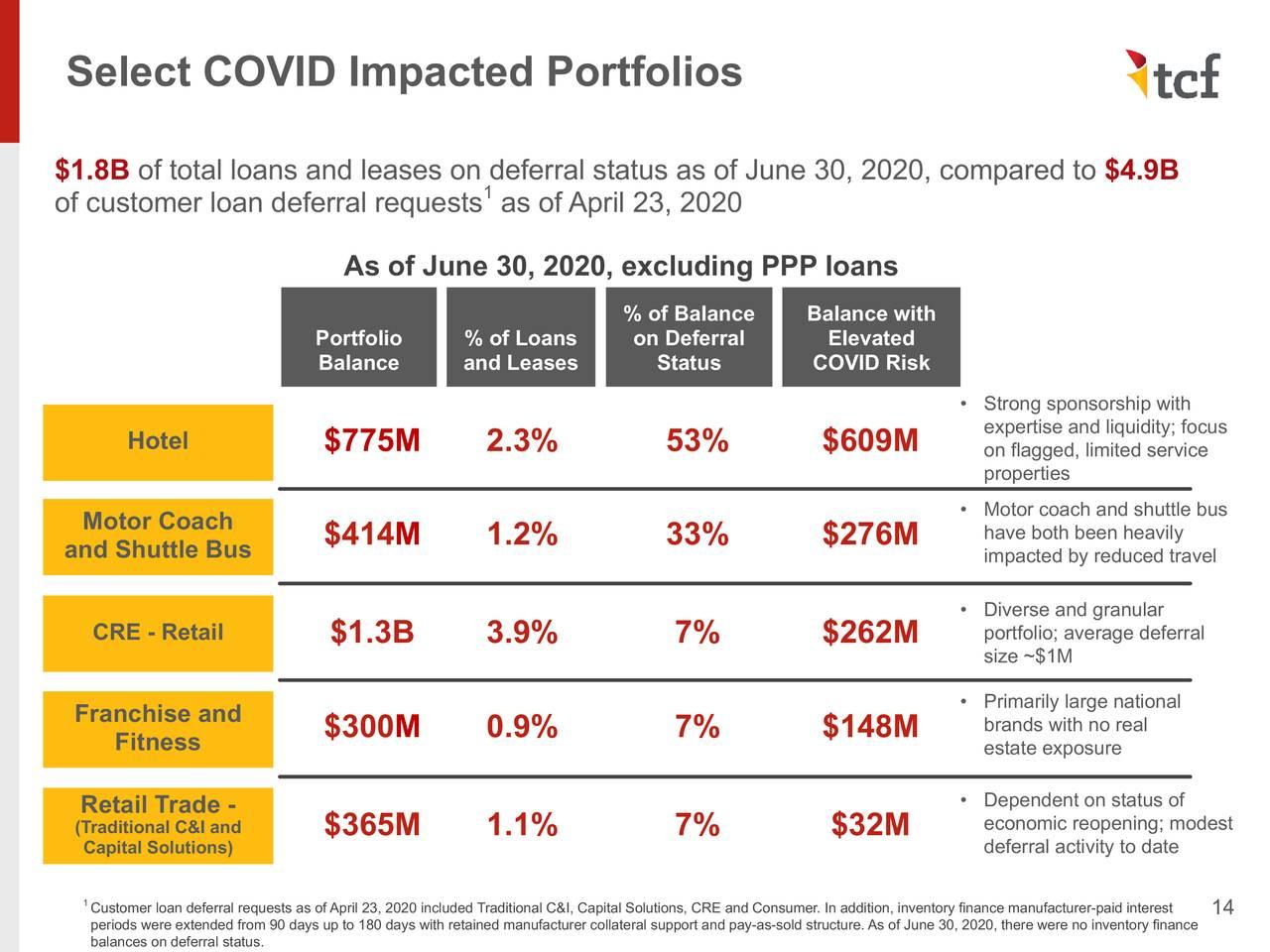 Seleccionar portafolios afectados por COVID