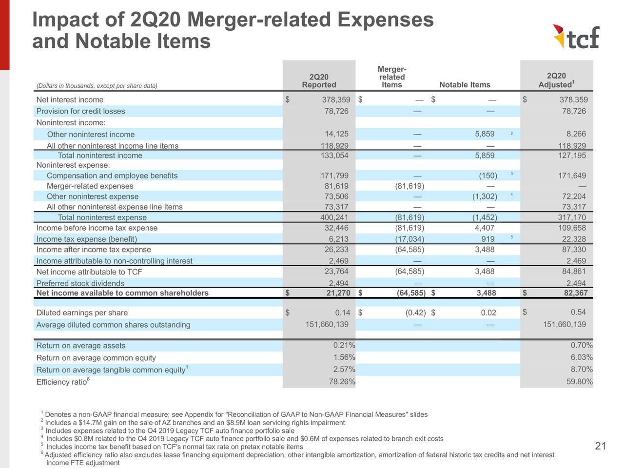 Impacto de los gastos relacionados con la fusión del 2T20