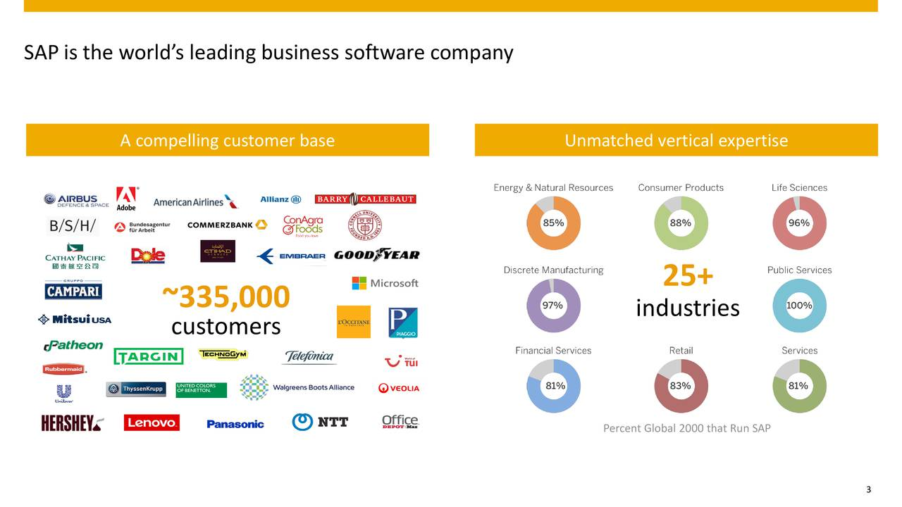 A compelling customer base Unmatched vertical expertise 25+ ~335,000 customers industries Percent Global 2000 that Run SAP 3