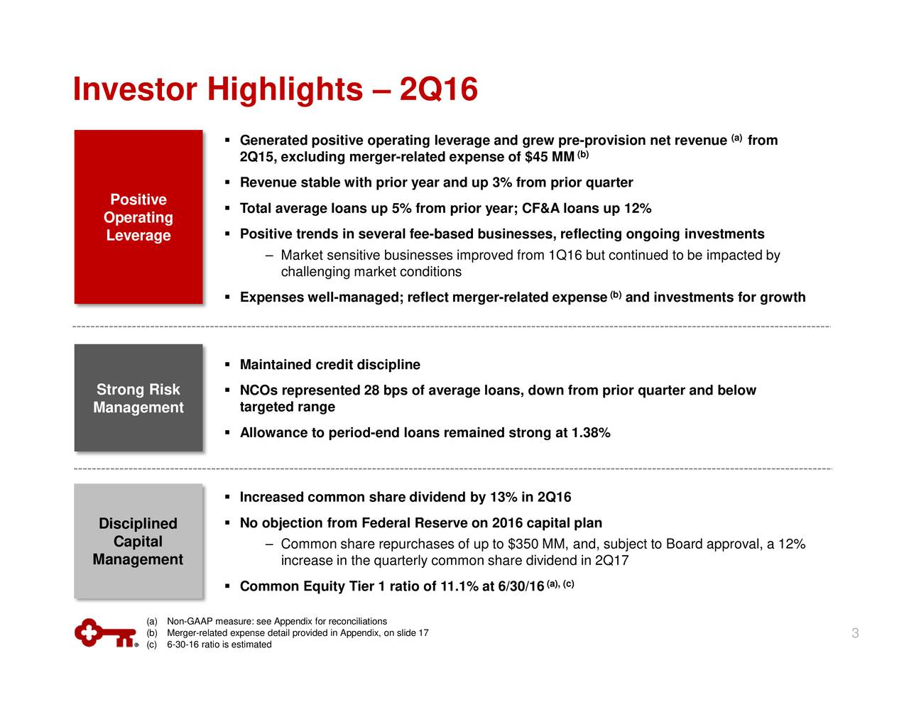 from (a) ed to be impacted by to Board approval, a 12% and investments for growth (b) prior quarter and below provision net revenue se (b) quarterflecting ongoing investments 38% lan (a), (c) ns ix, on slide 17 challenging market conditions increase in the quarterly common share dividend in 2Q17 Market sensitive businesses improved from 1Q16 but continuepurchases of up to $350 MM, and, subject Ge2Q1R5,evTolalinaeiagertn-nslnpd5earfnlfep-iarefrbm;CiroArsls, reted expenooEnqu,towTerforatio of 11.1% at 6/30/16 (a)(cnG-A-m6edus:nieppeaixoirdreedco PositLeverage Capital Operating StrManagement DiscipManagement Investor Highlights  2Q16